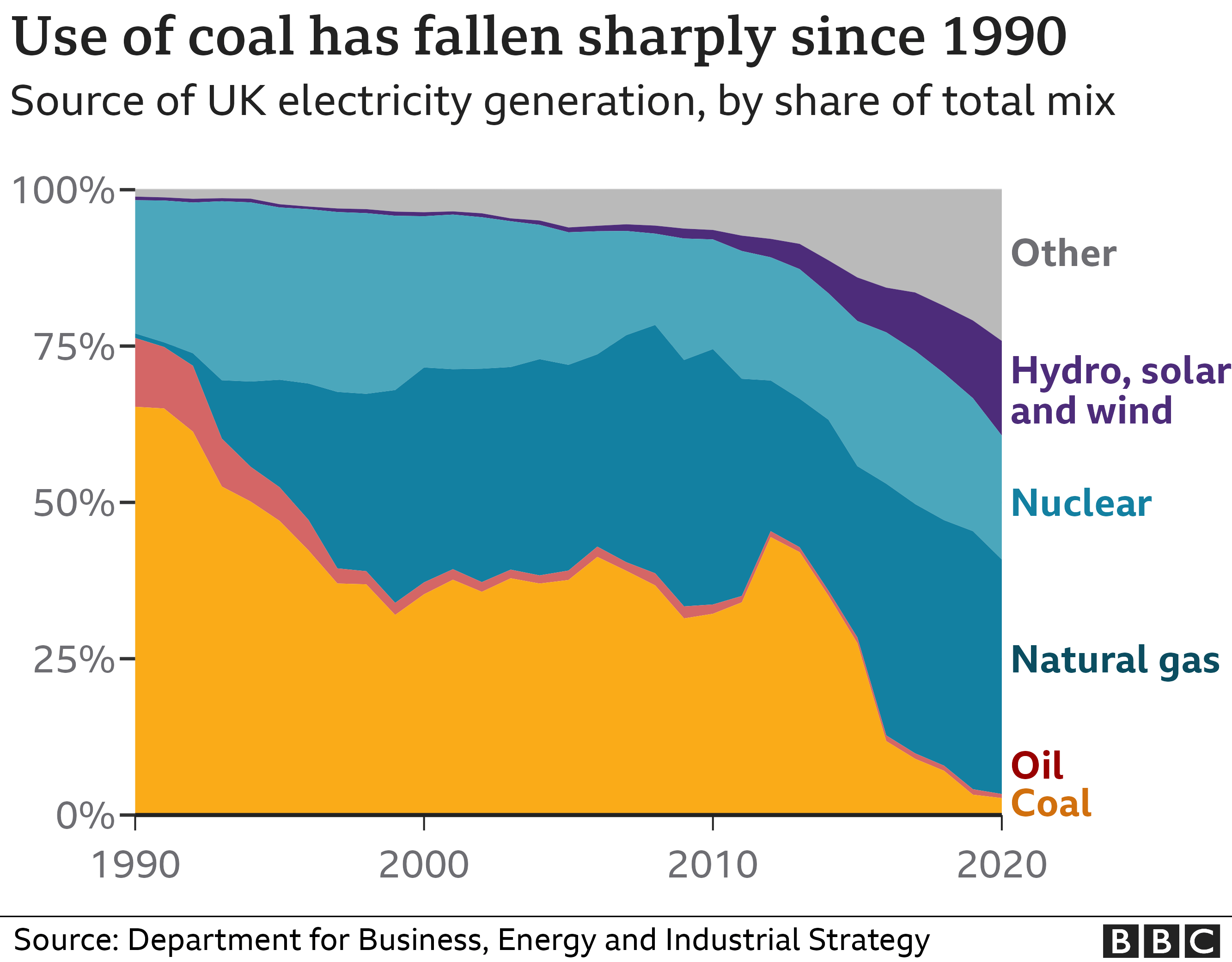 Chart showing source of UK electricity generation since 1990
