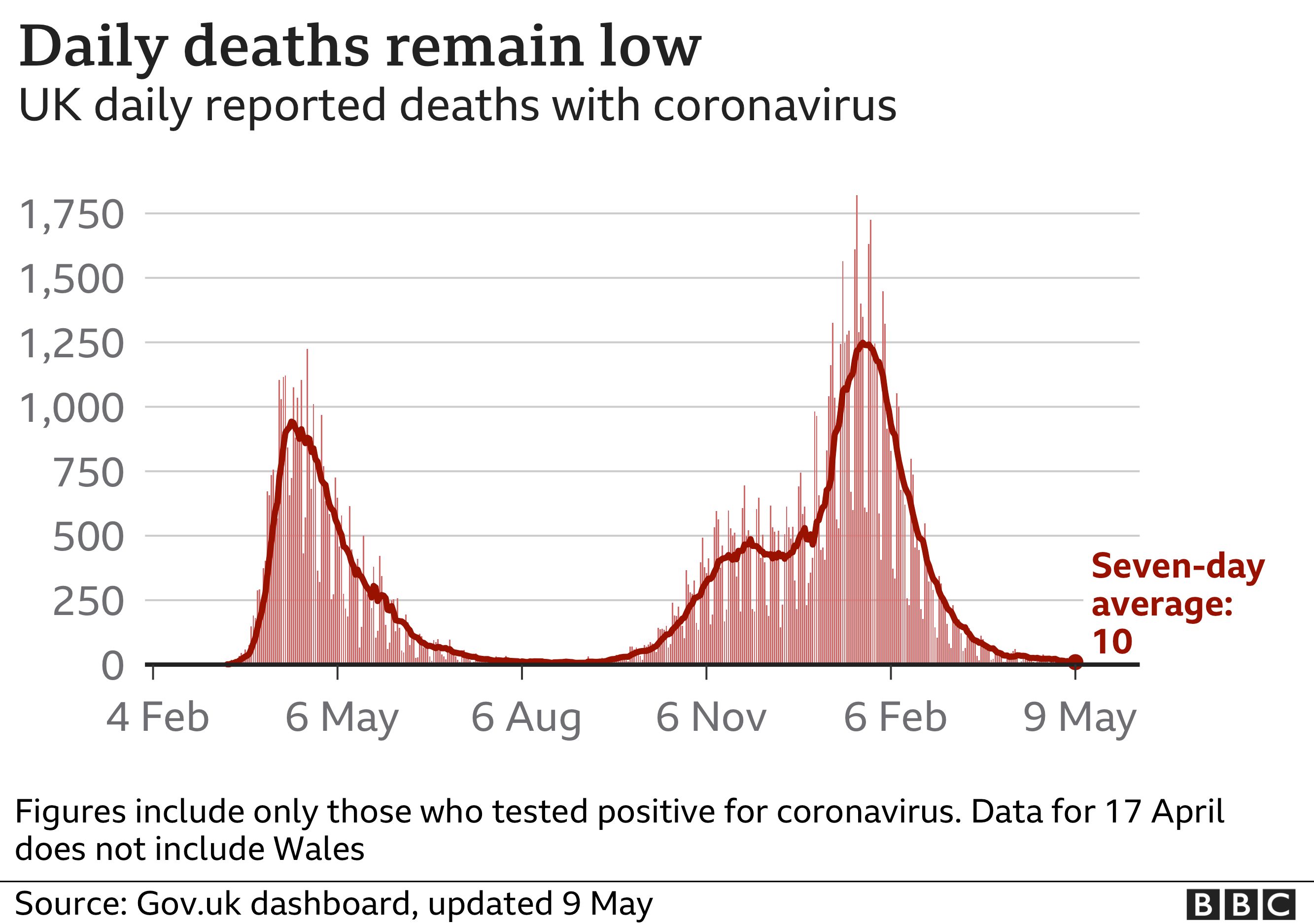 Chart showing the number of daily deaths remains low. Updated 9 May.