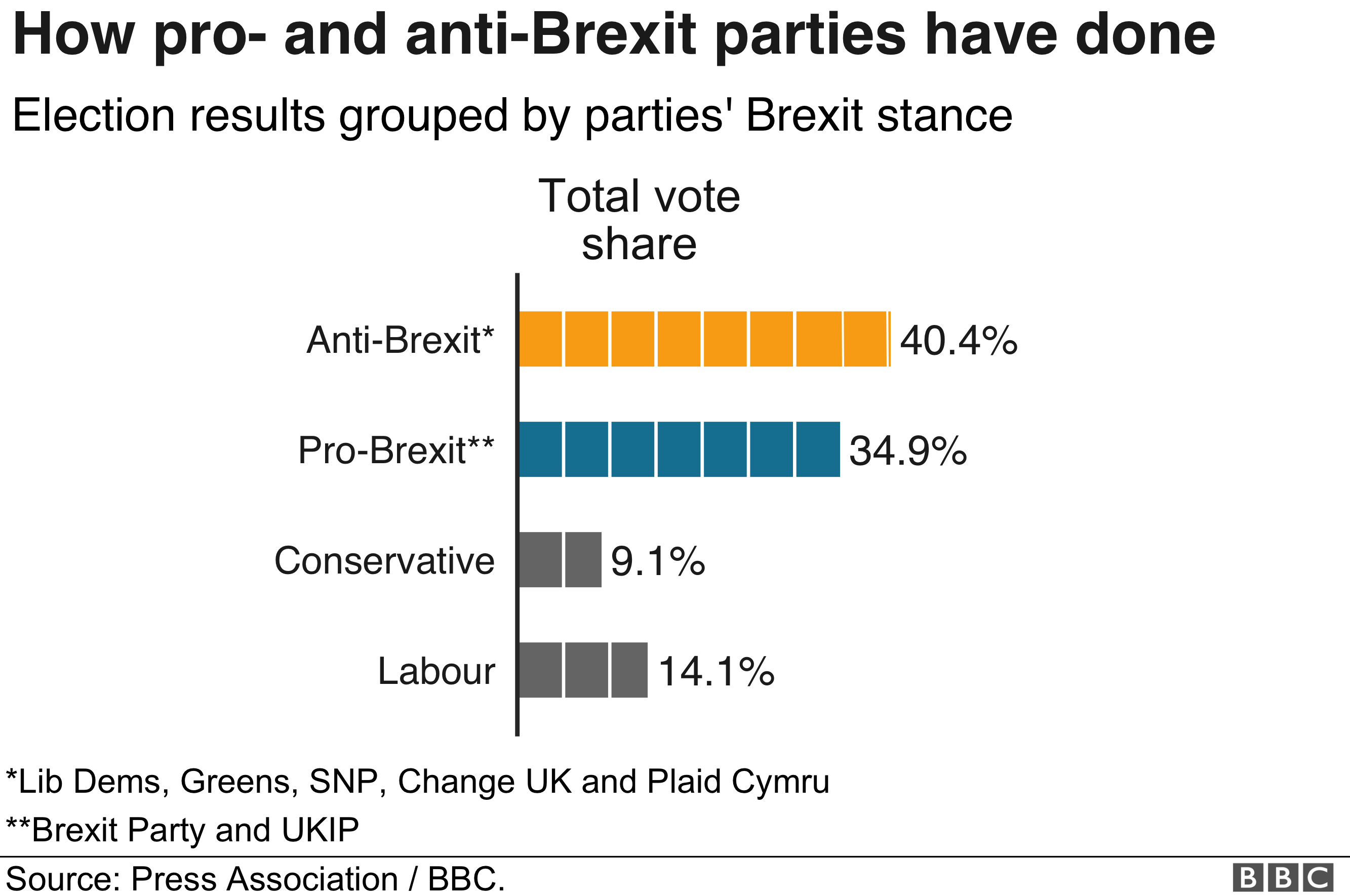 How pro-Brexit (34.9%) and anti-Brexit parties have done (40.4%)