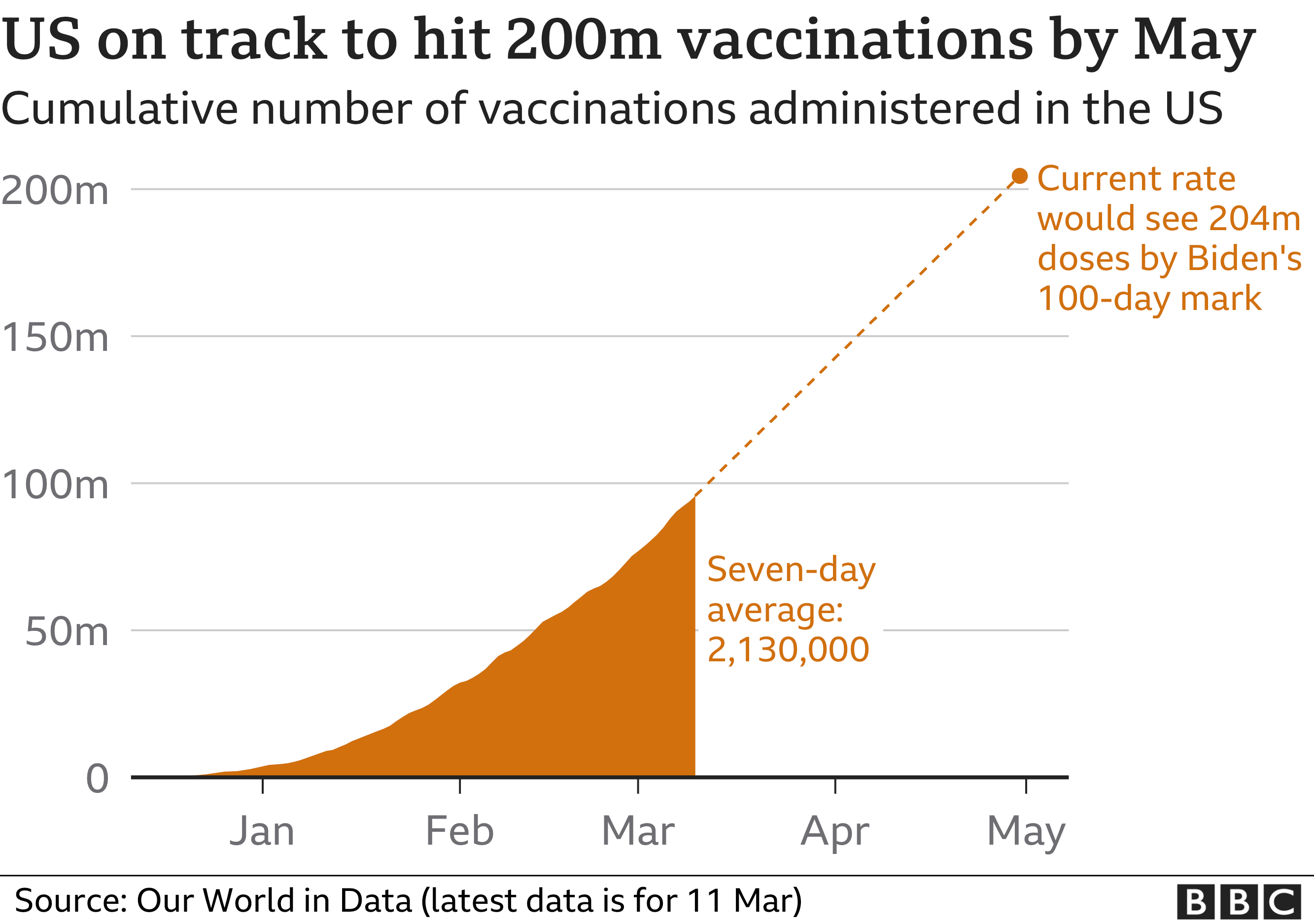 US vaccination figures. Updated 12 March