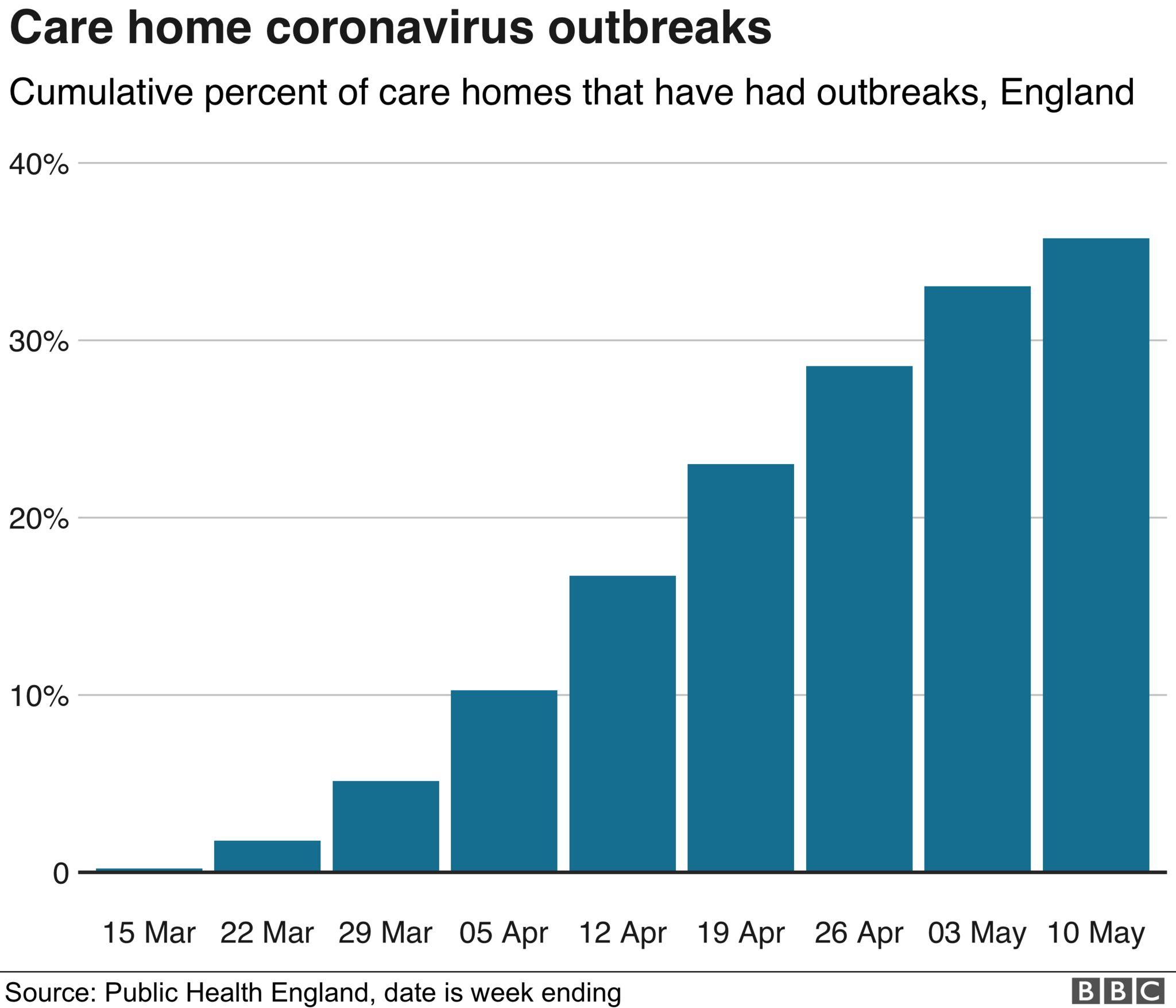 Chart showing coronavirus deaths