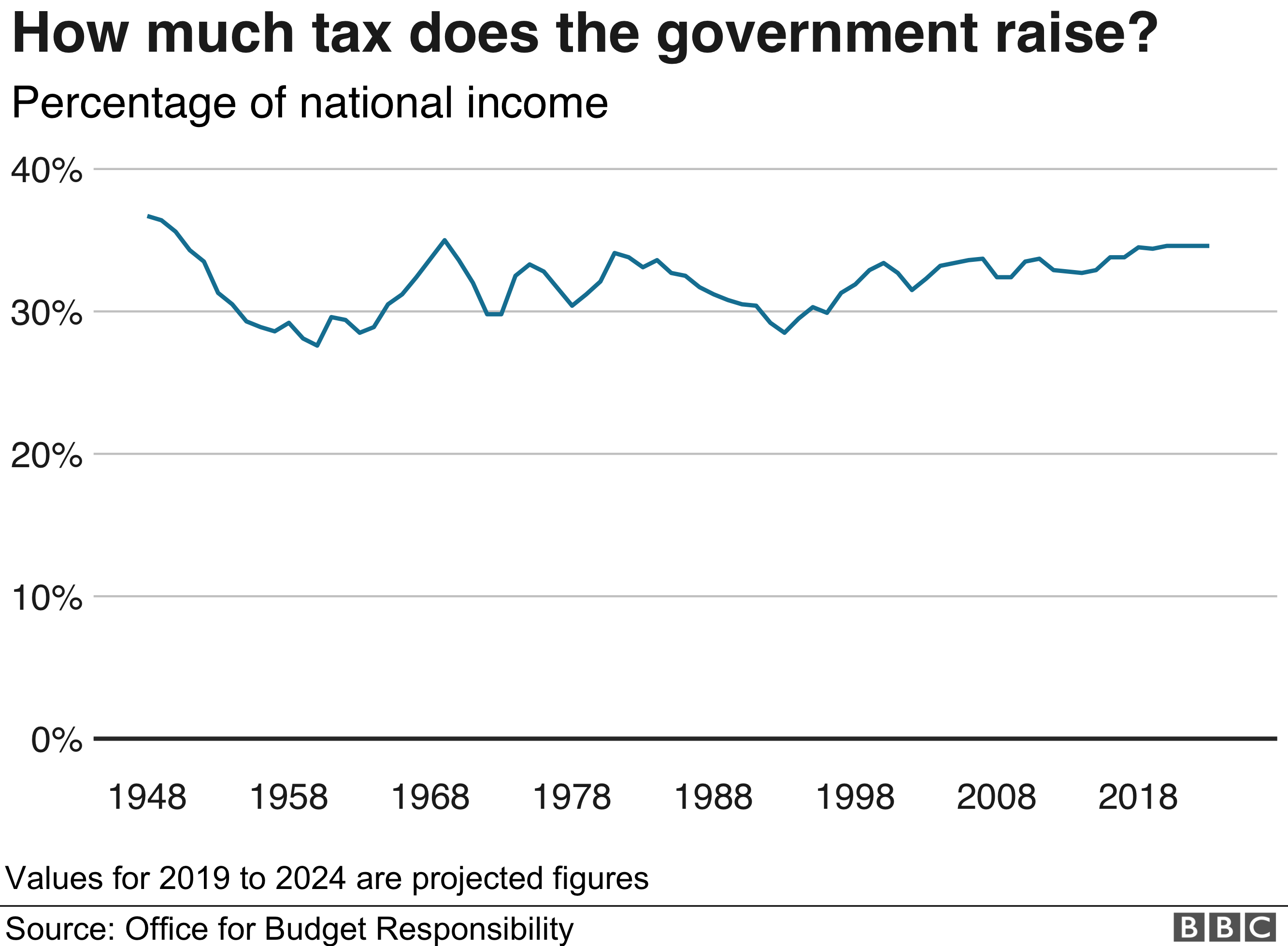 Chart showing taxes as a % of national income from 1948 to 2019