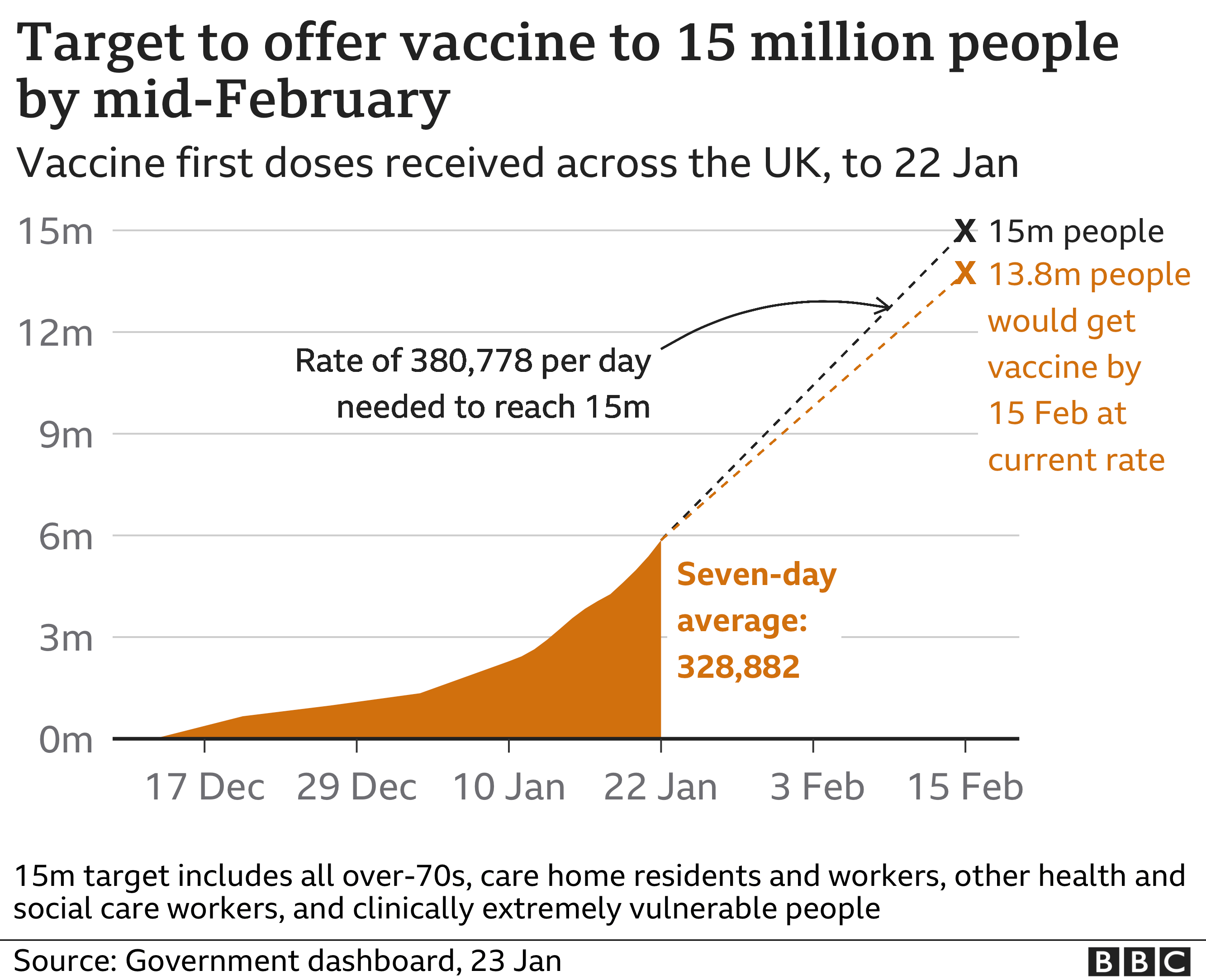 Graphic on vaccination in the UK