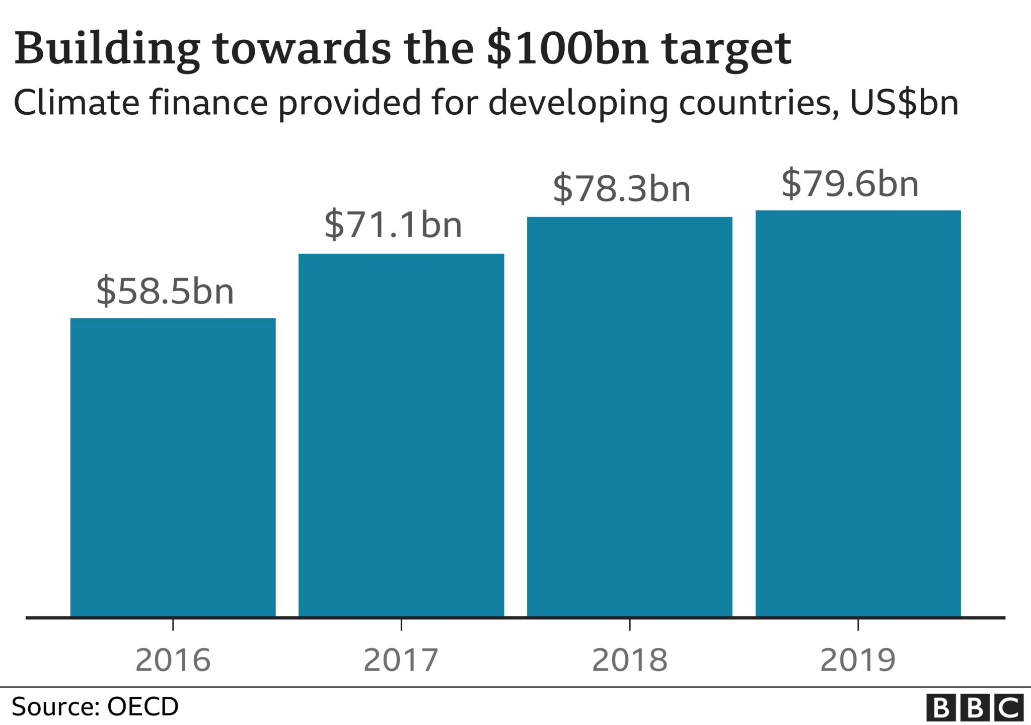 Chart showing the progress towards the $100bn target