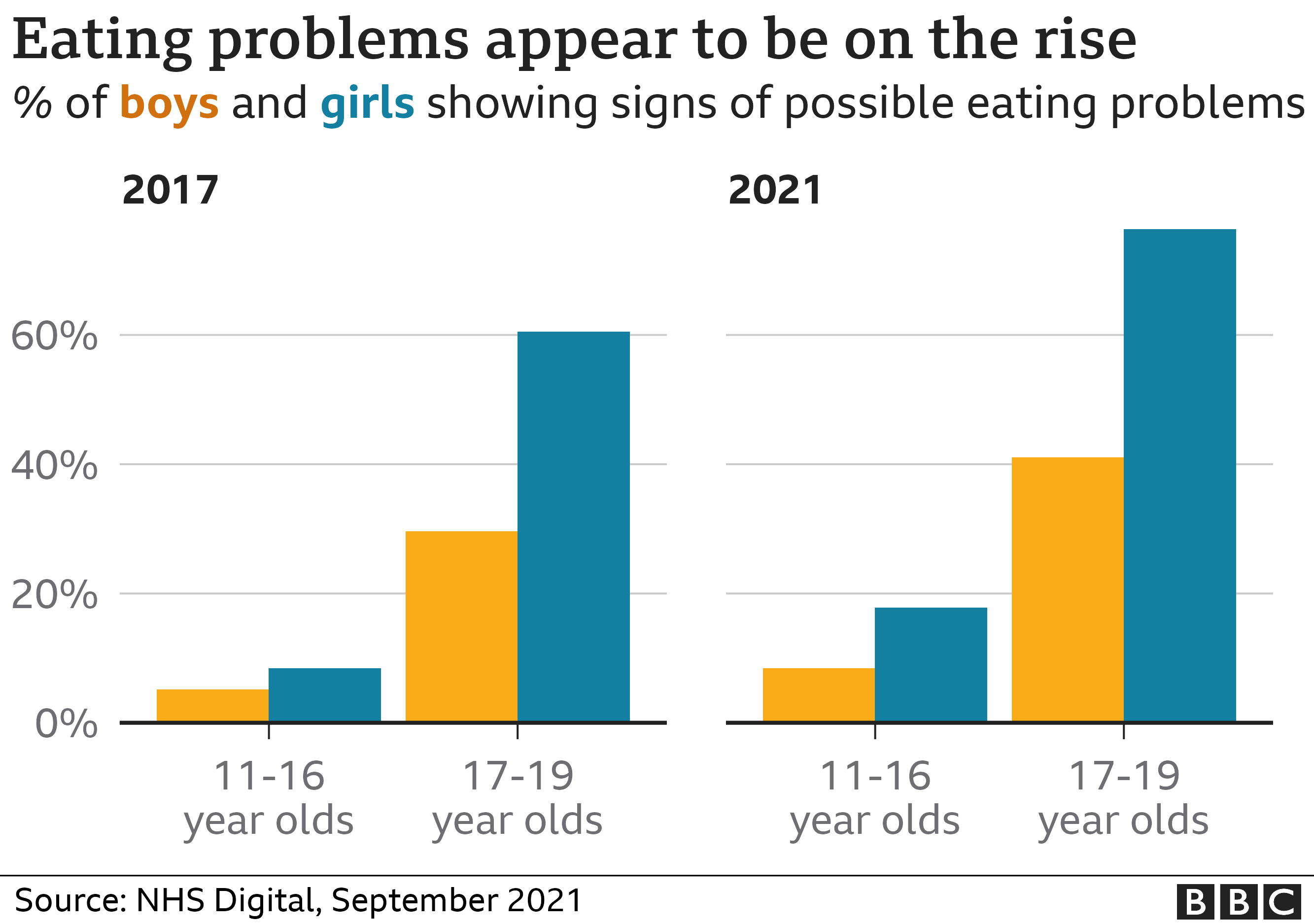 Eating problems are on the rise
