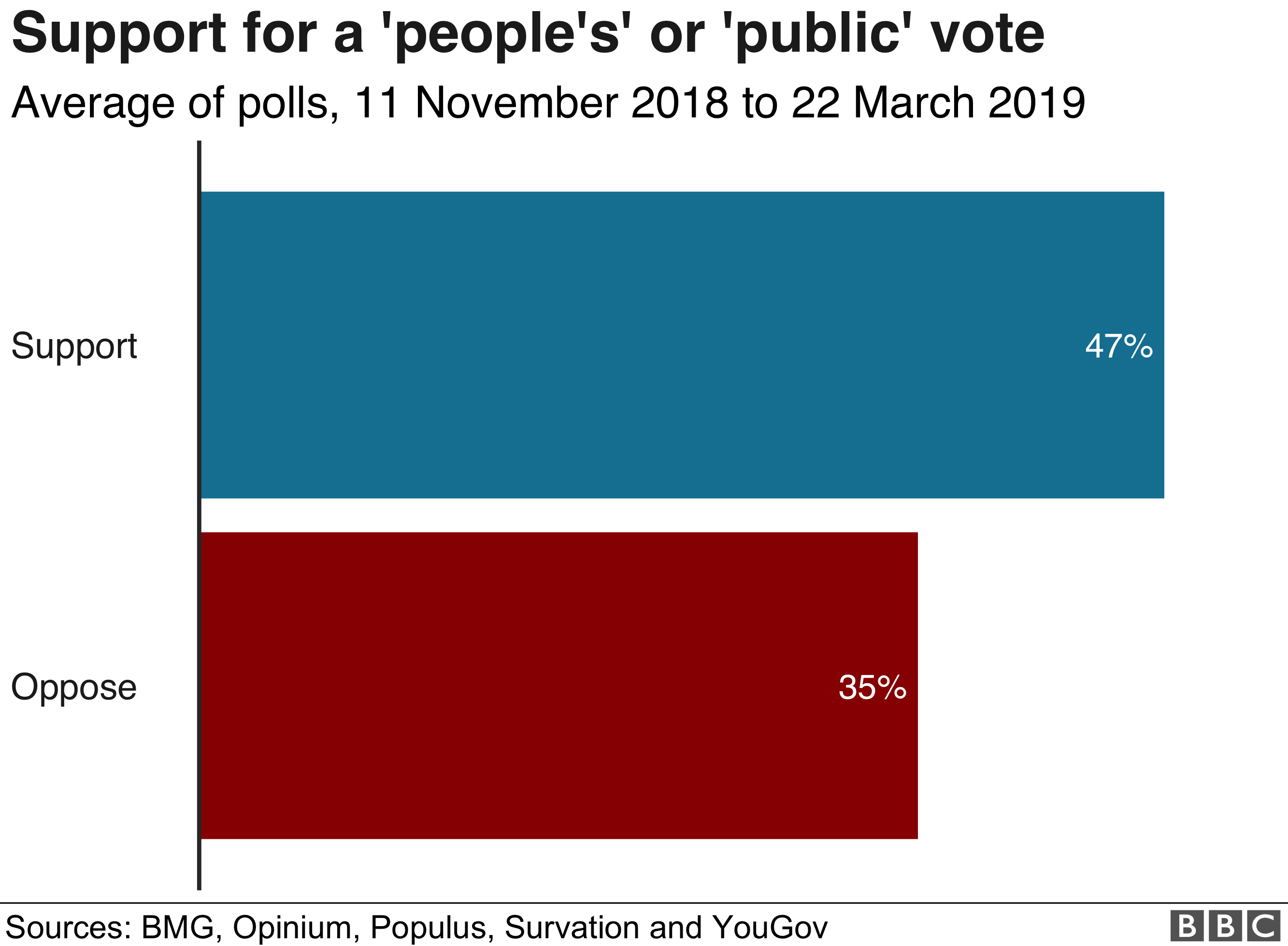 Chart showing support for a 'people's' or 'public' vote