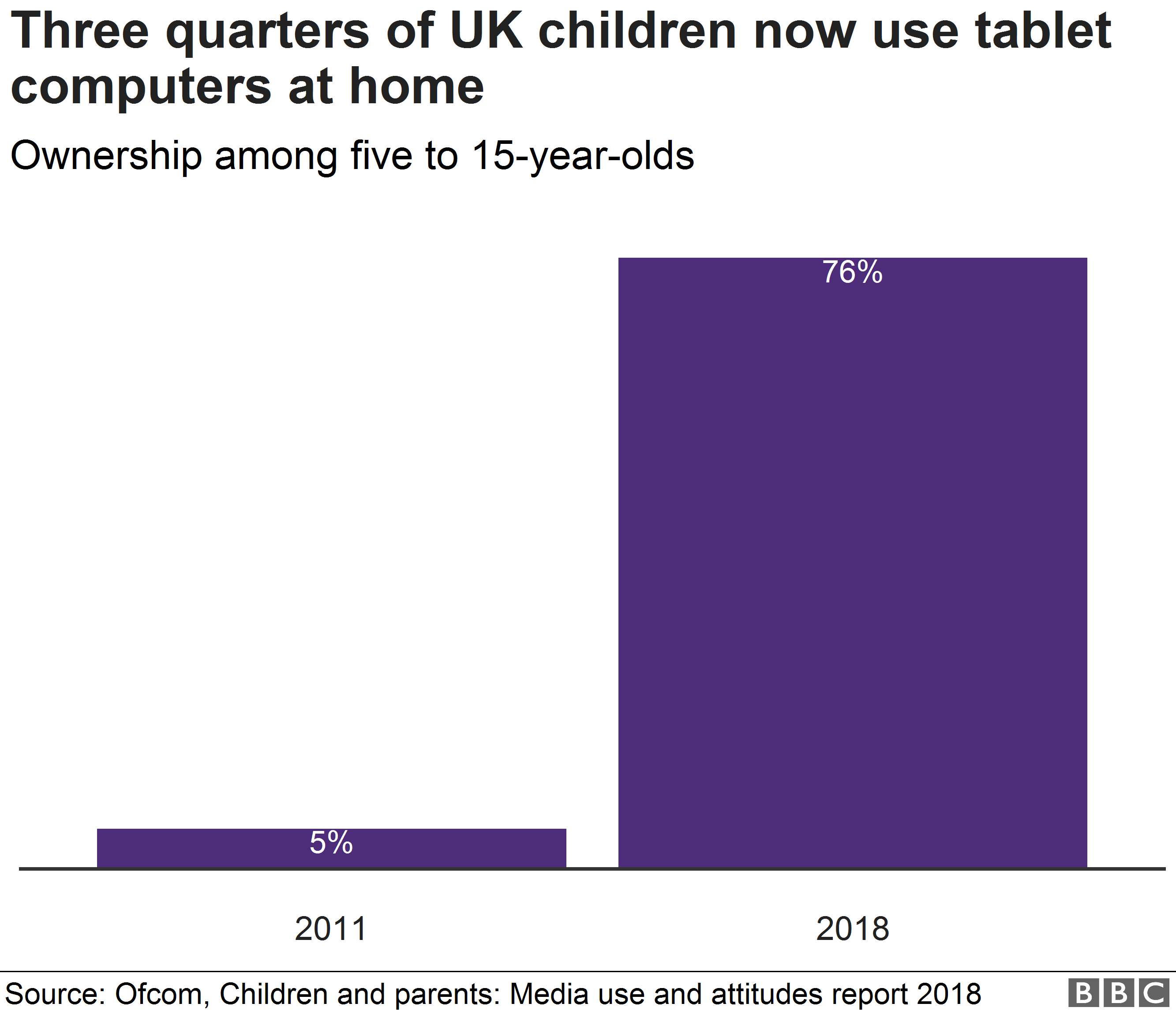 Chart showing tablet computer use by children