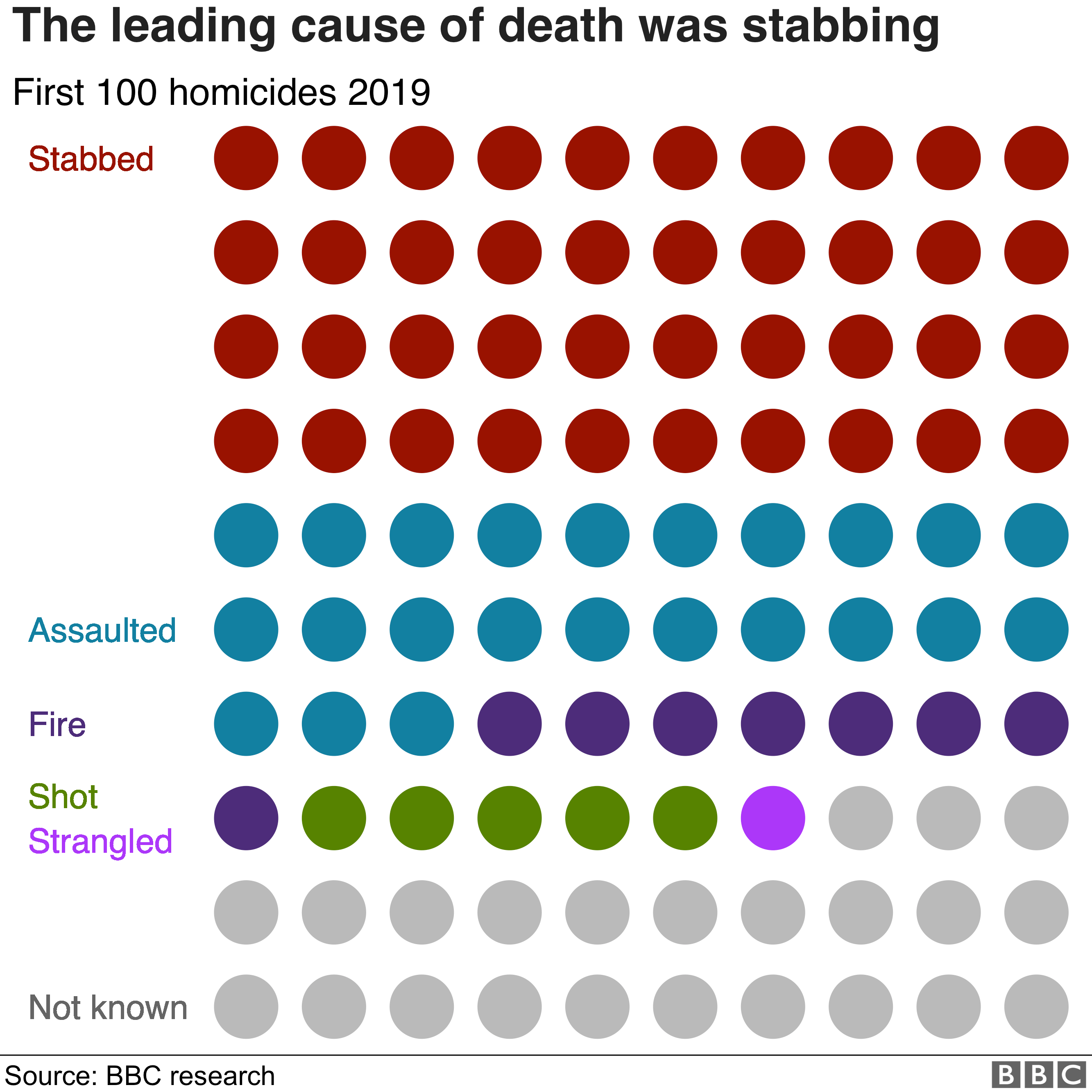 The leading cause of death was stabbing