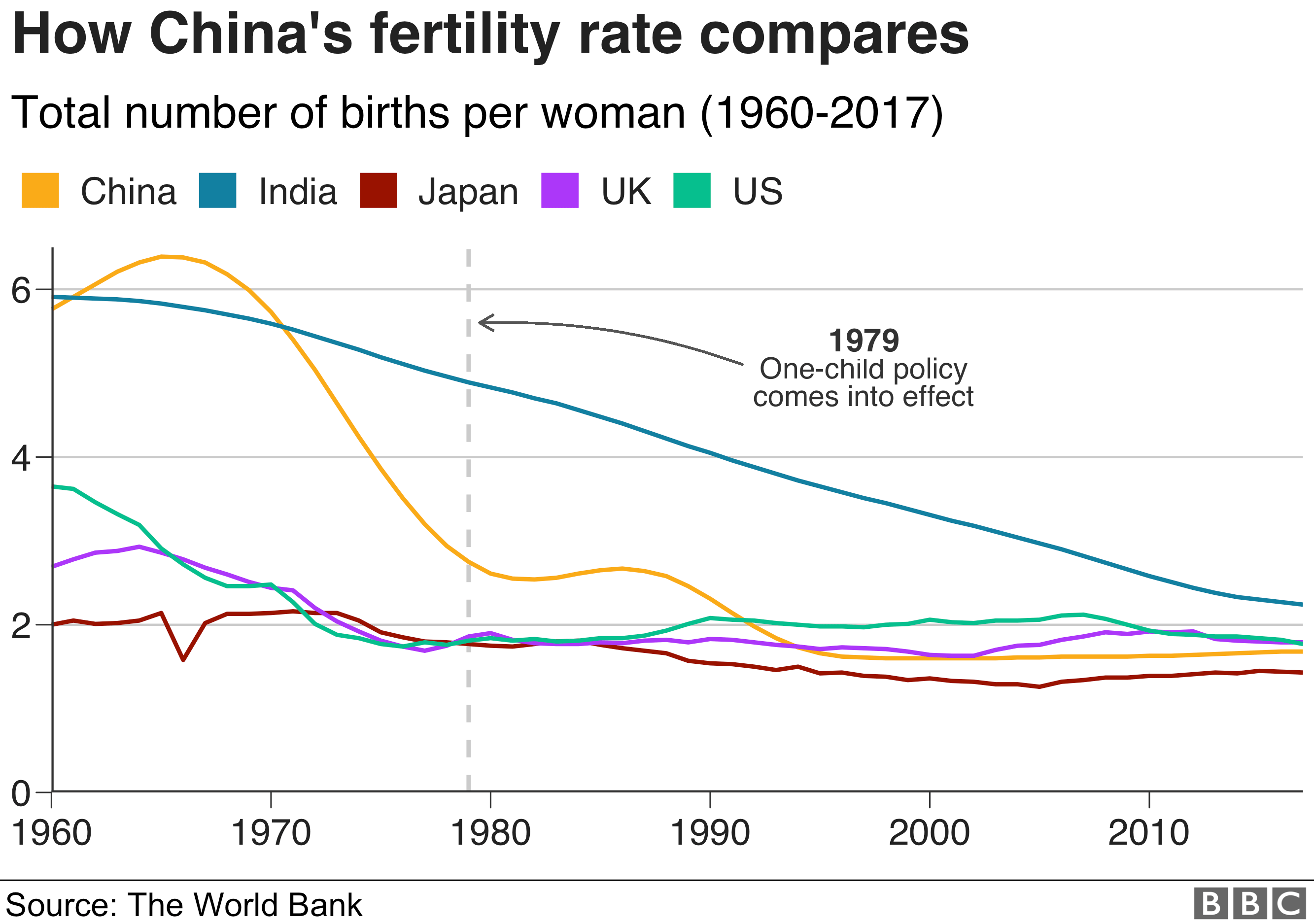 Chart showing how China's fertility rate compares to other countries