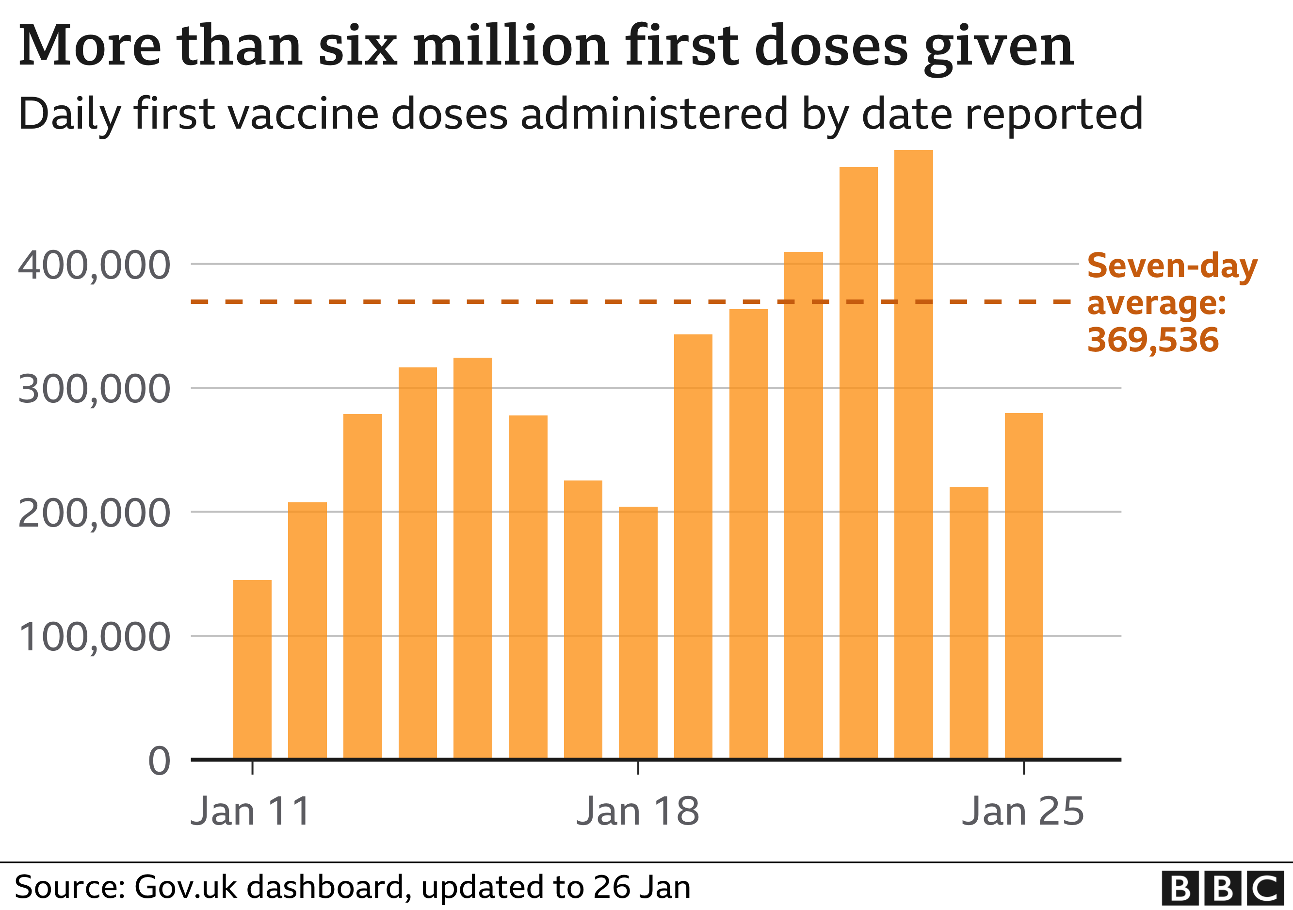 Chart shows daily vaccinations totals