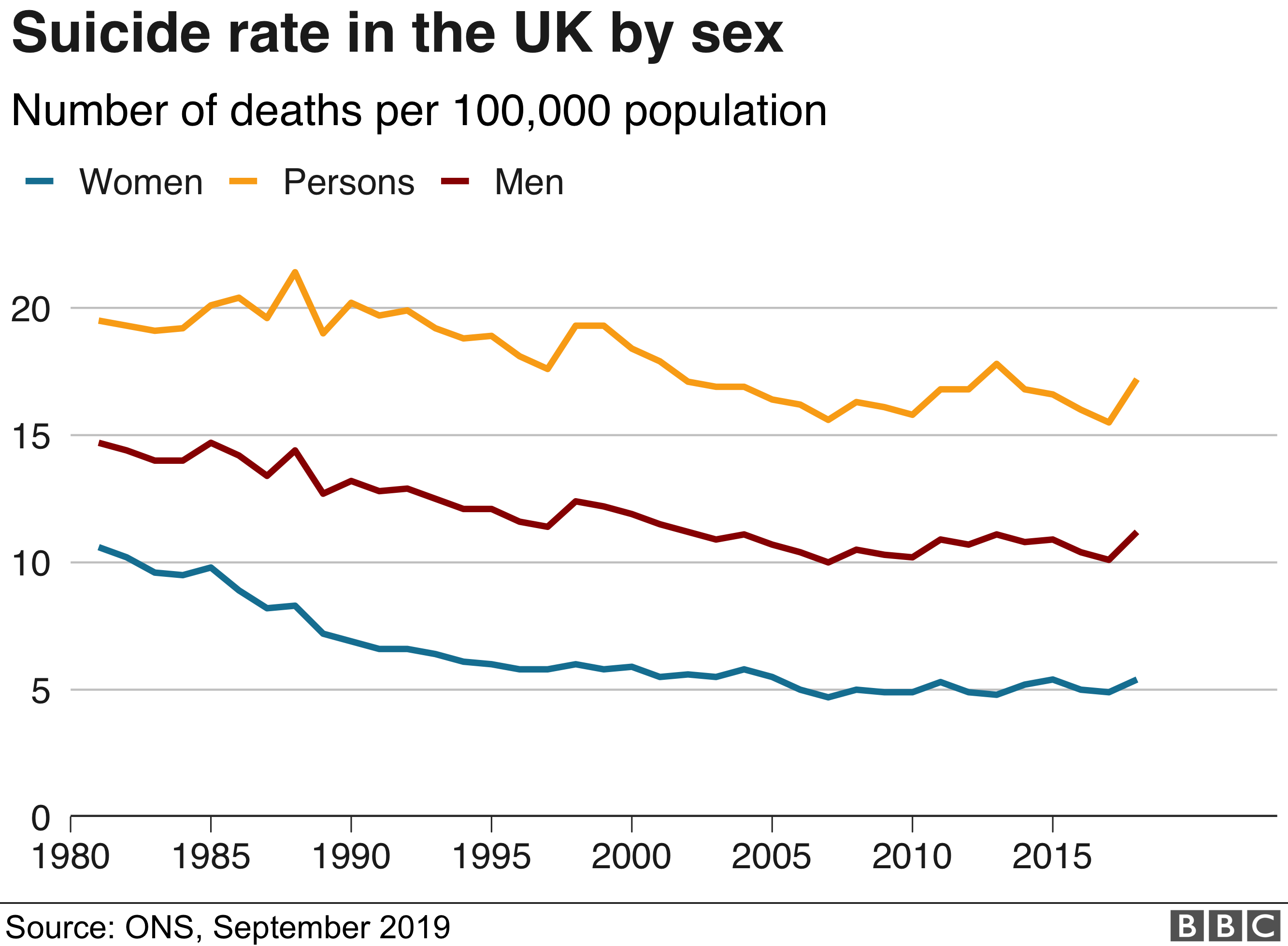 Chart showing suicide rate