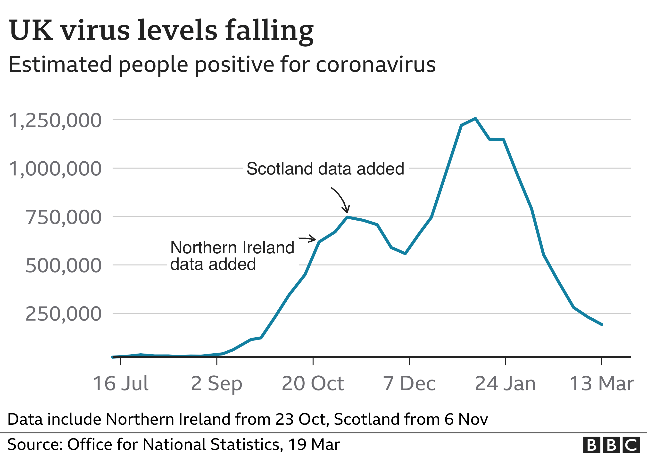 Graph showing UK virus levels falling according to the Office for National Statistics