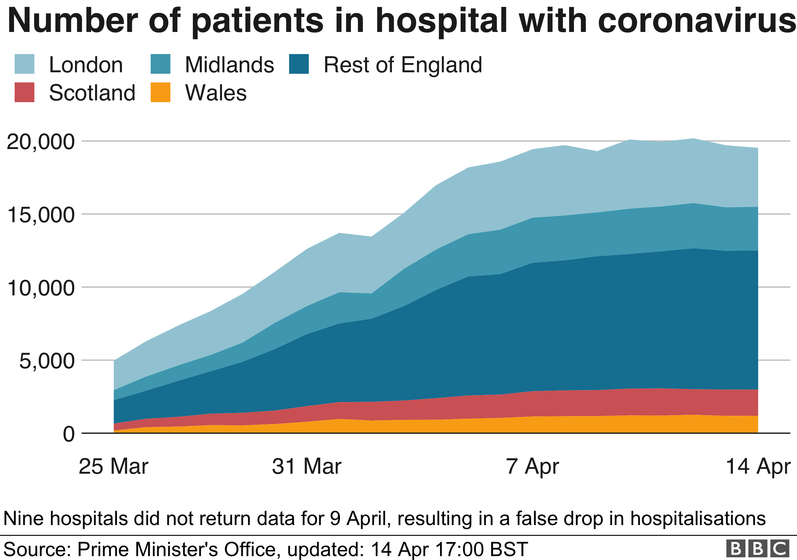 Number of patients in hospital with coronavirus