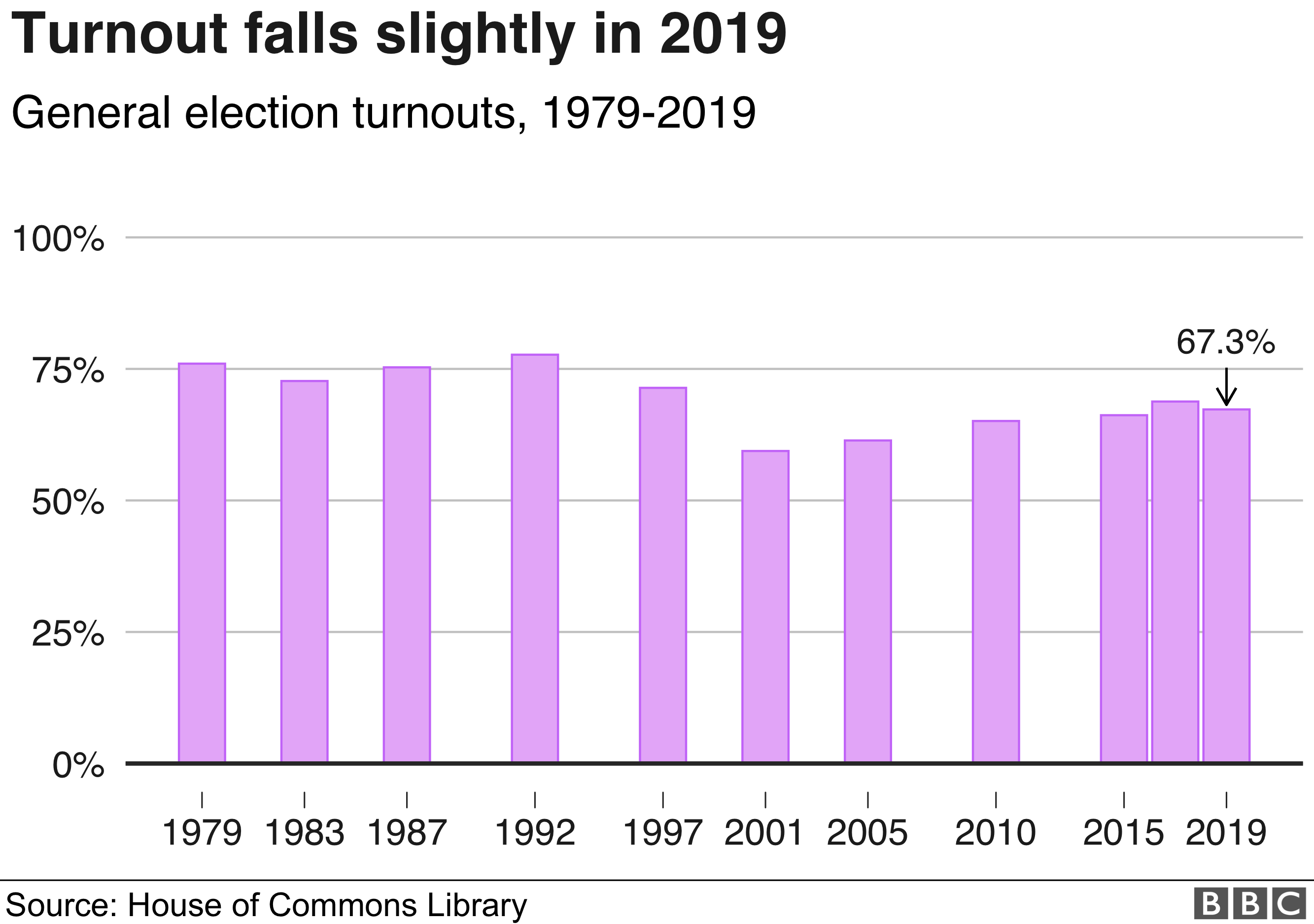 Turnout at UK elections, 1979-2019
