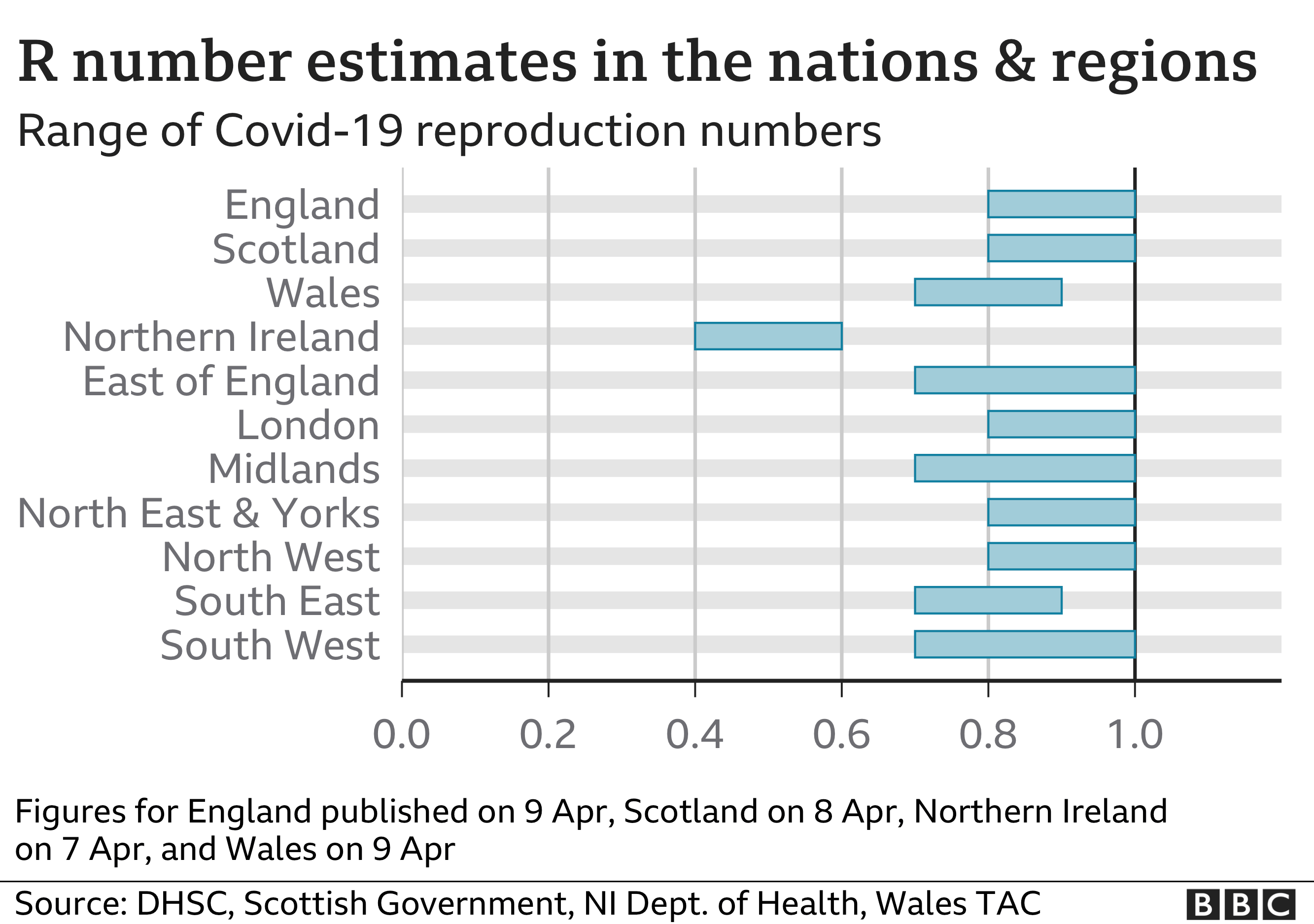 Chart showing how the R number estimates have changed since May 2020. Updated 9 April.