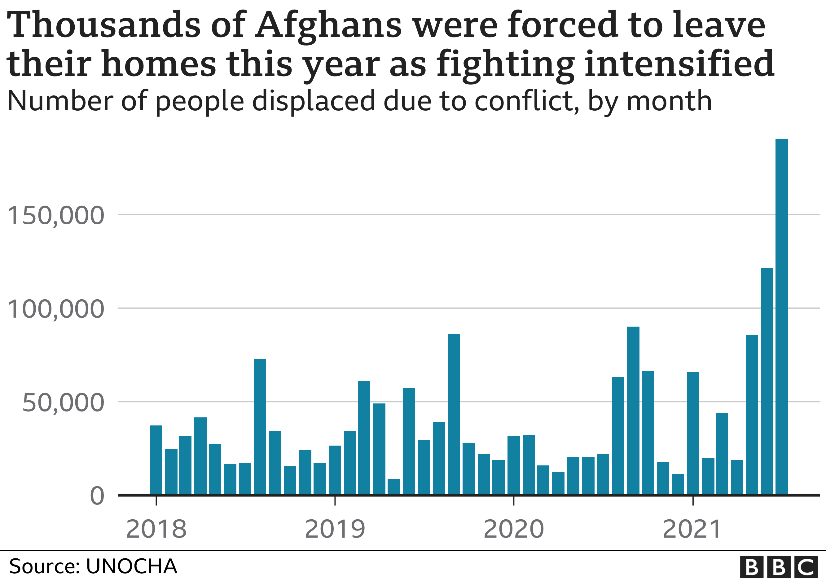 Chart showing the number of Afghans internally displaced due to conflict since 2018