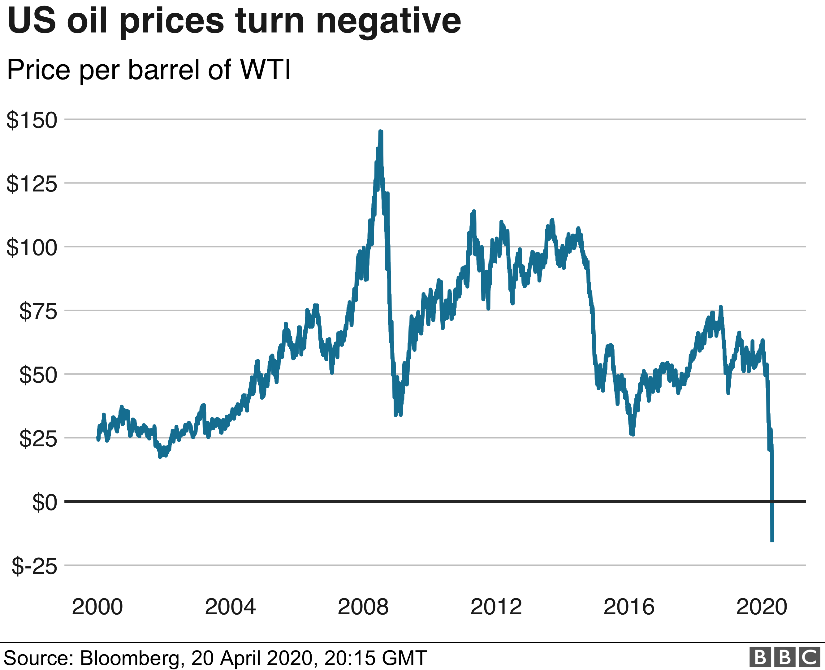 Us Oil Prices Turn Negative As Demand Dries Up Bbc News