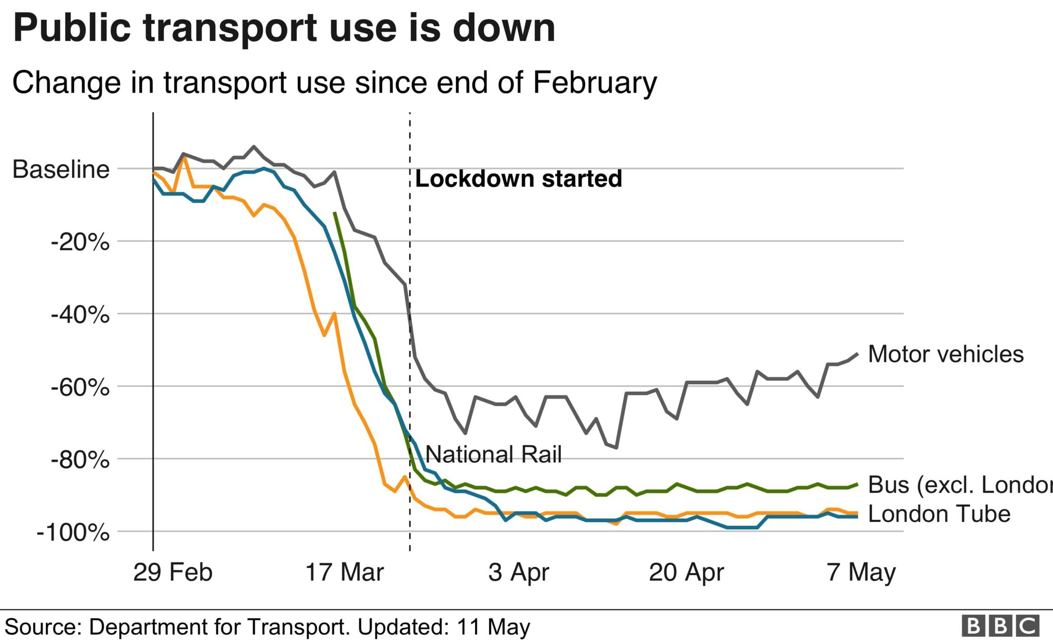 Chart showing change in travel use