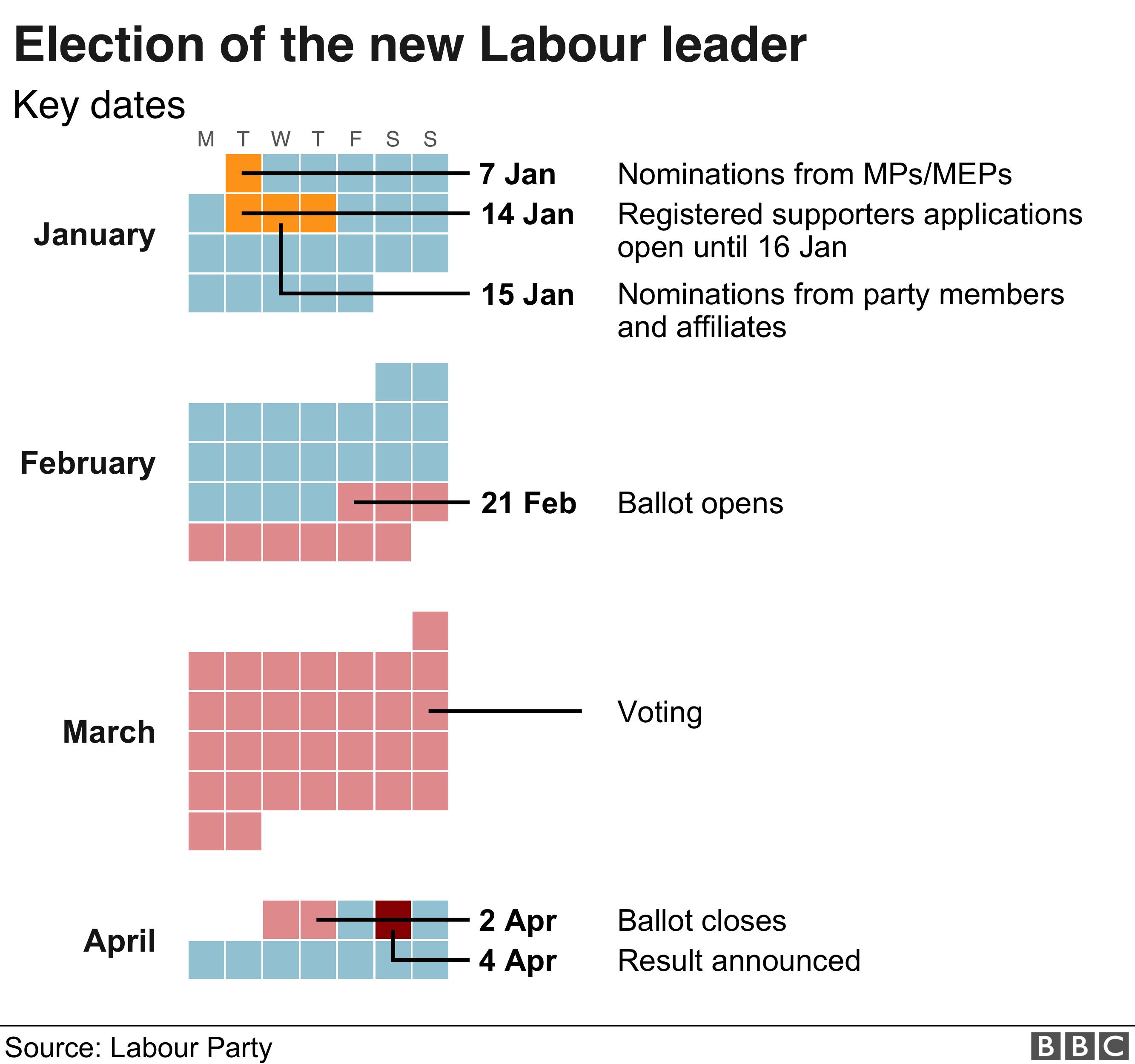 Leadership election timetable