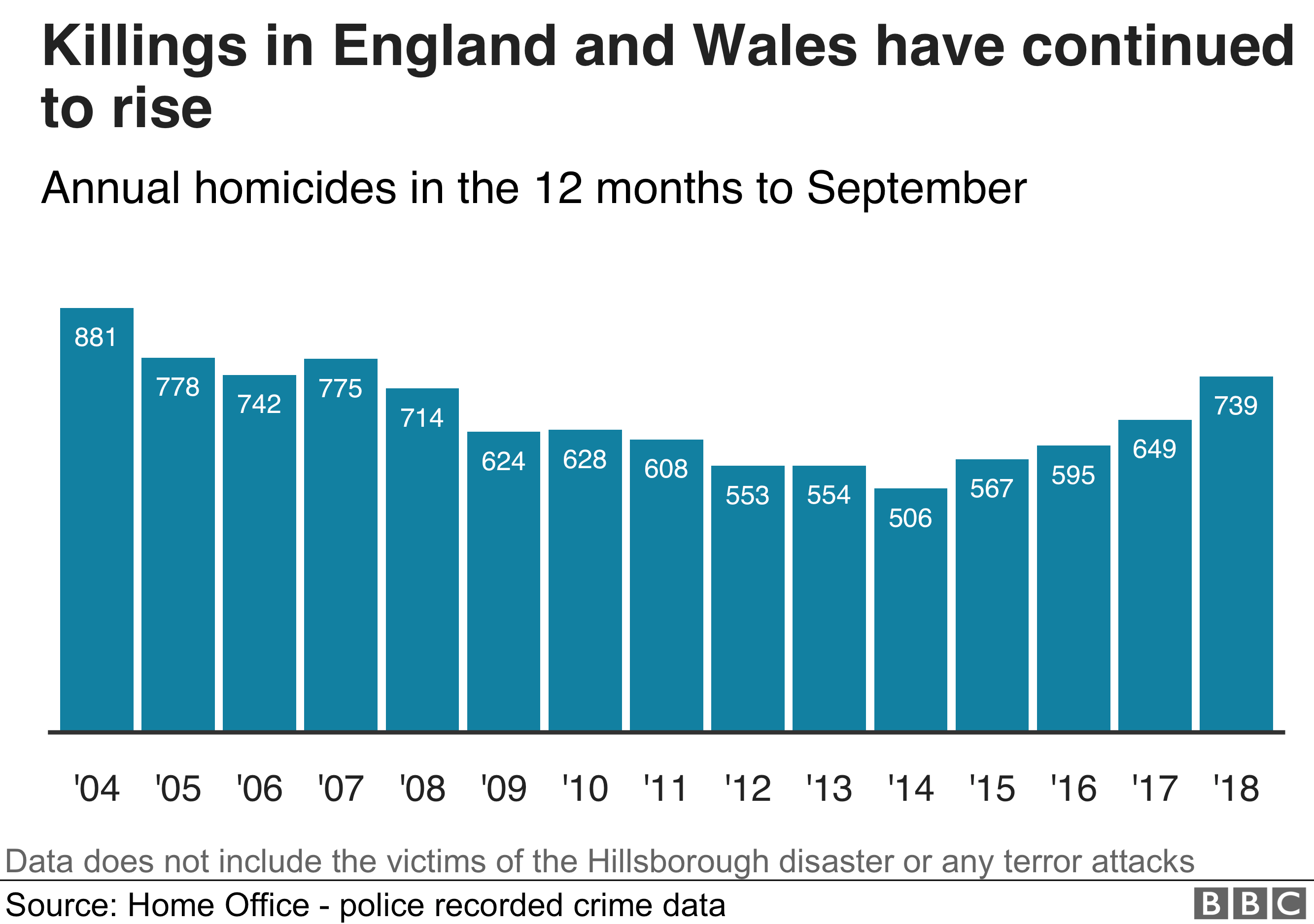 A chart showing the number of homicides