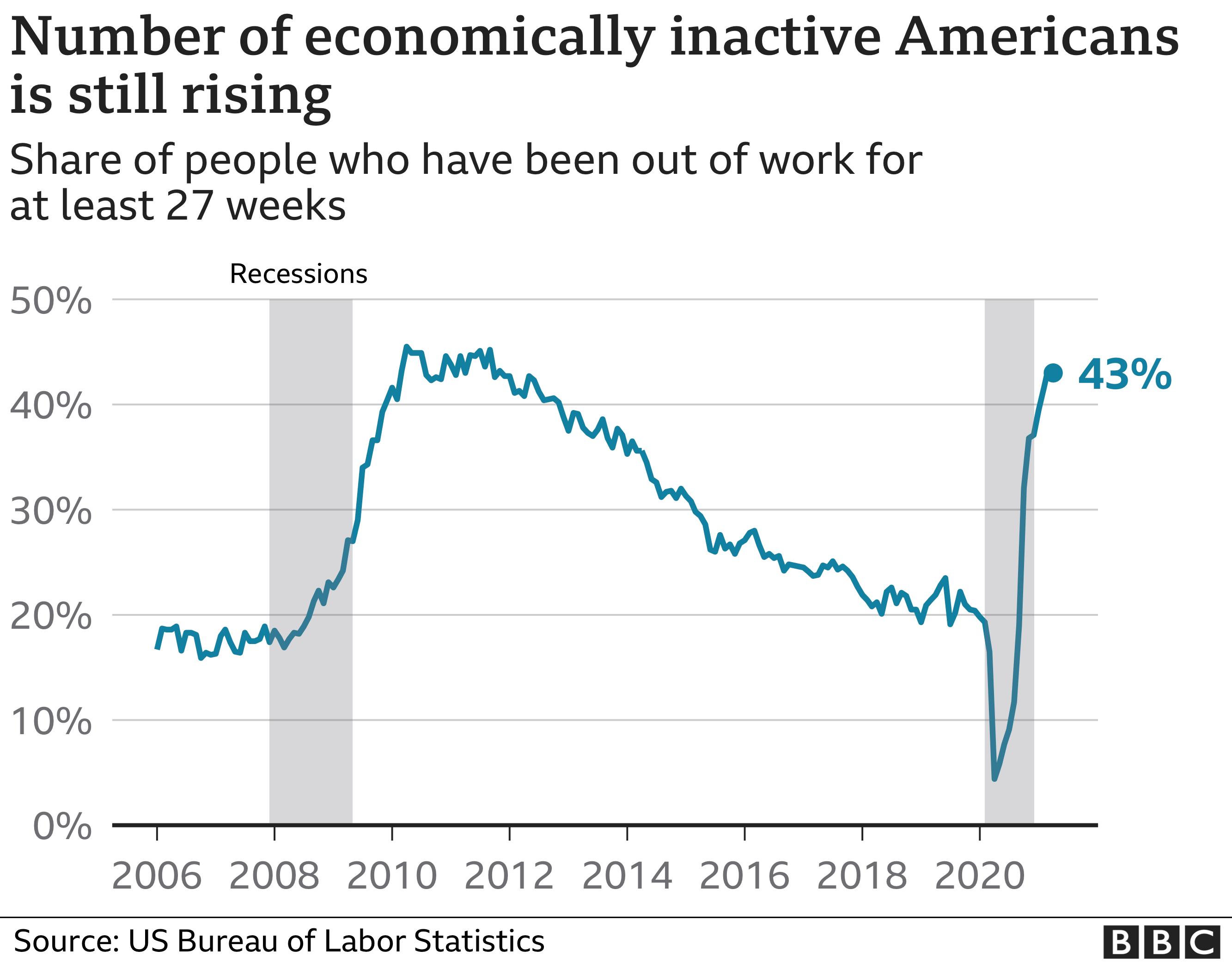 Number of economically inactive Americans is still rising