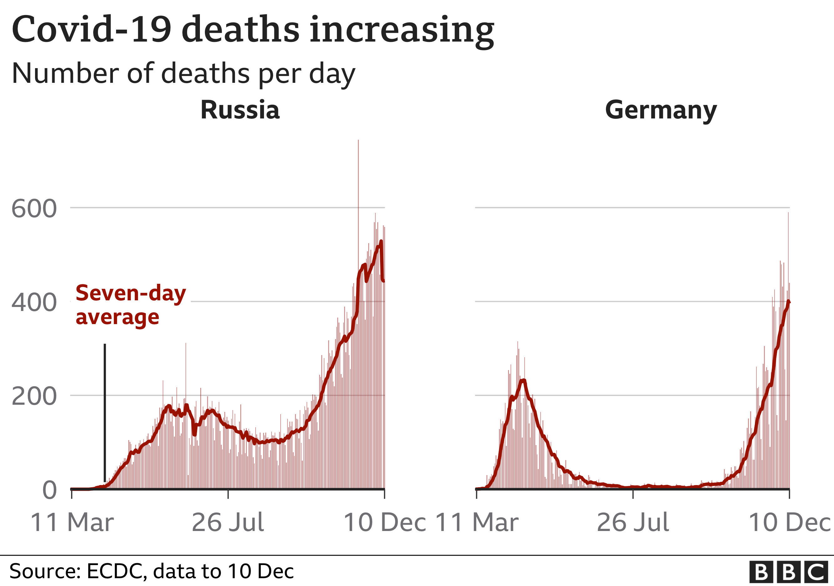 Covid-19 deaths in Russia and Germany graphic