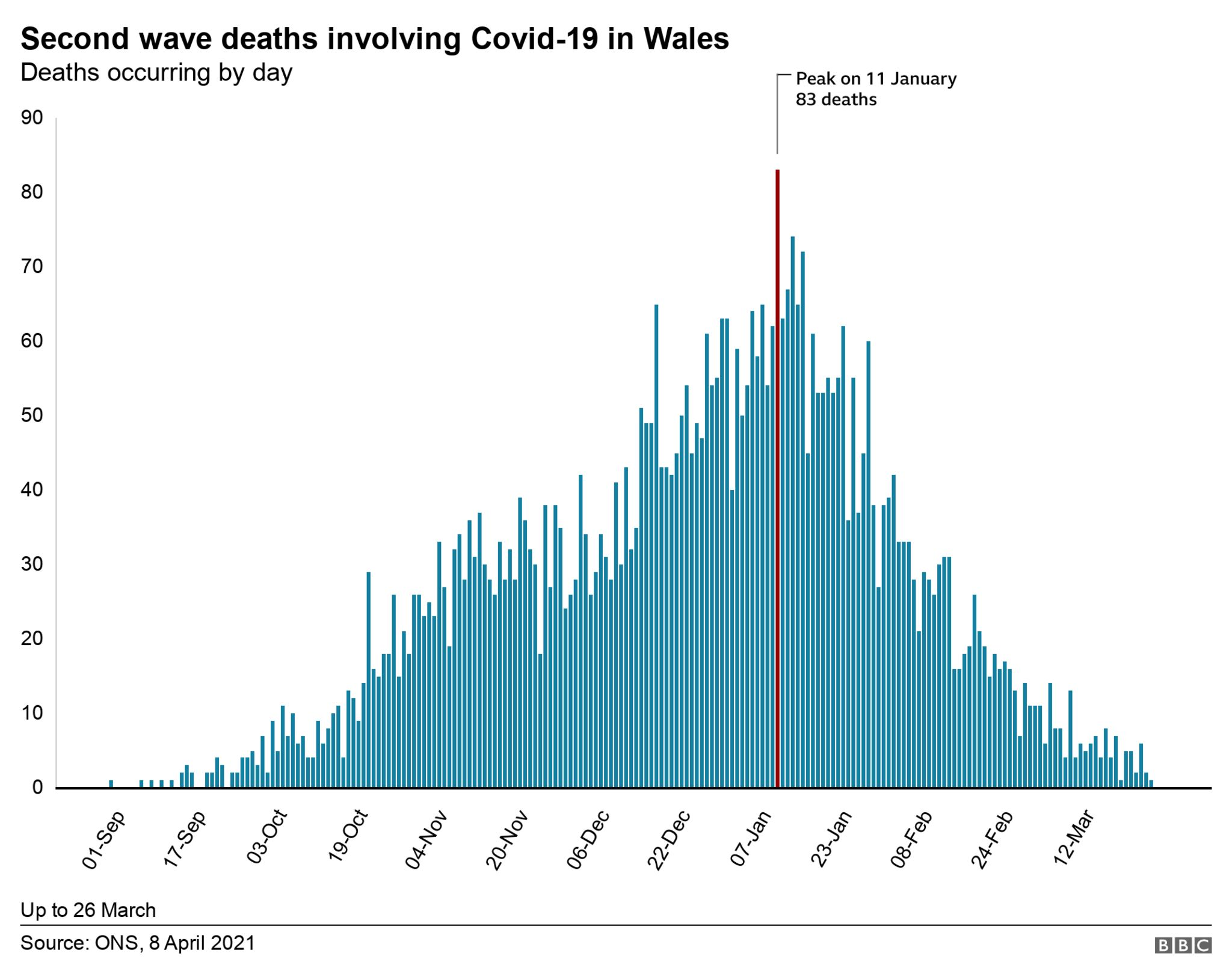 Second wave deaths chart