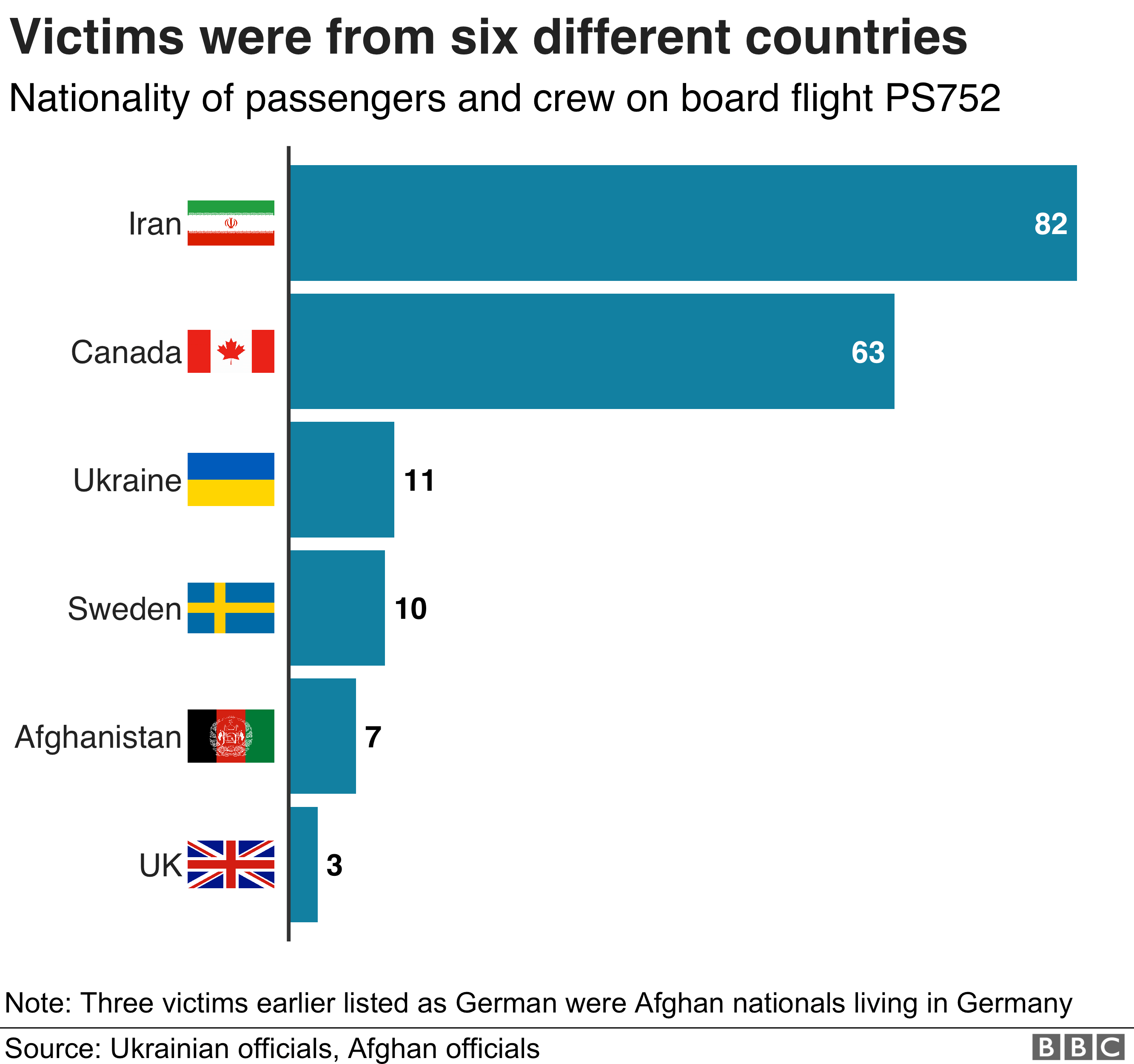 Graphic showing the six countries the victims came from - Iran, Canada, Ukraine, Sweden, Afghanistan and Britain