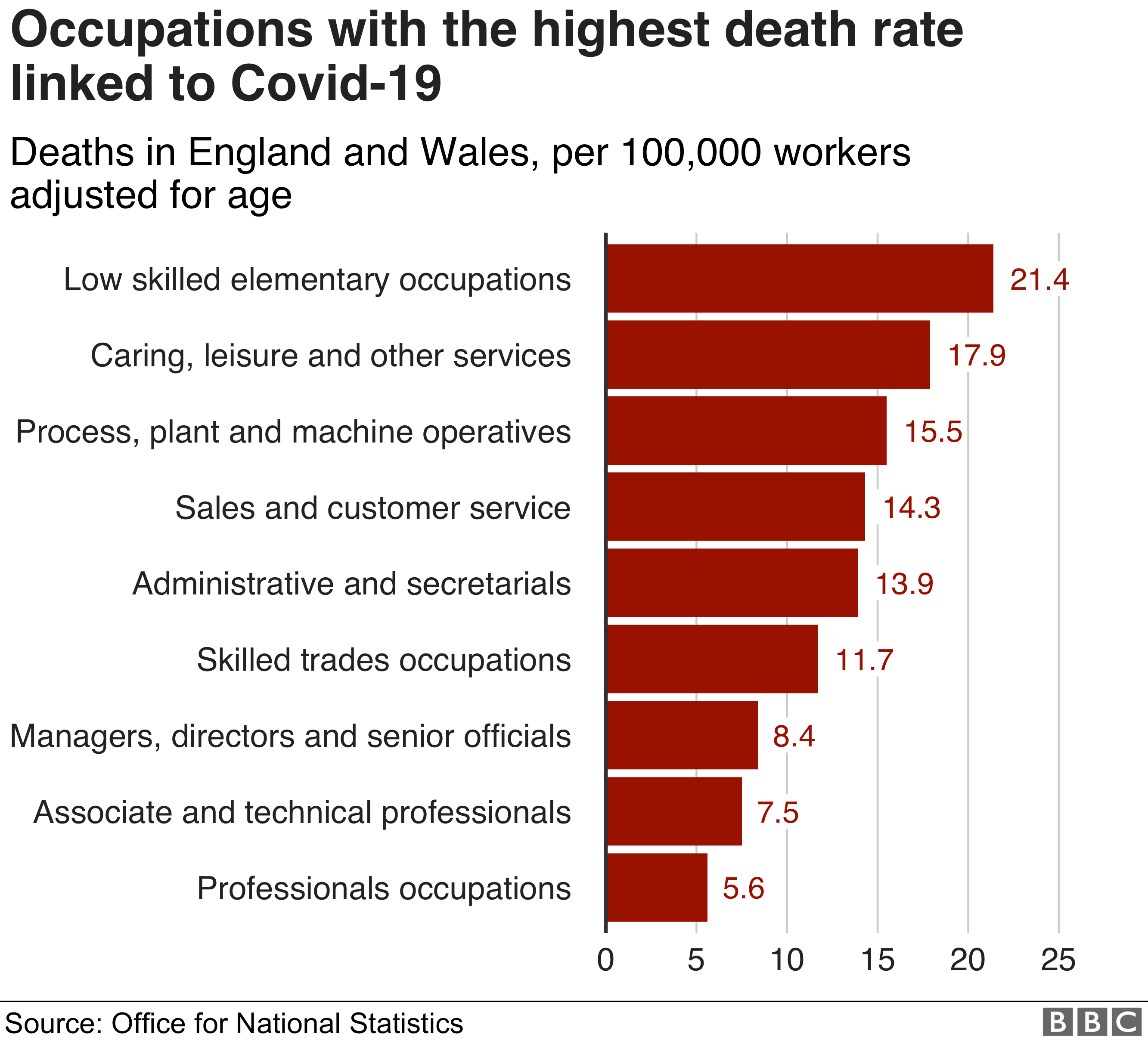 Occupations with highest death rates linked to Covid-19