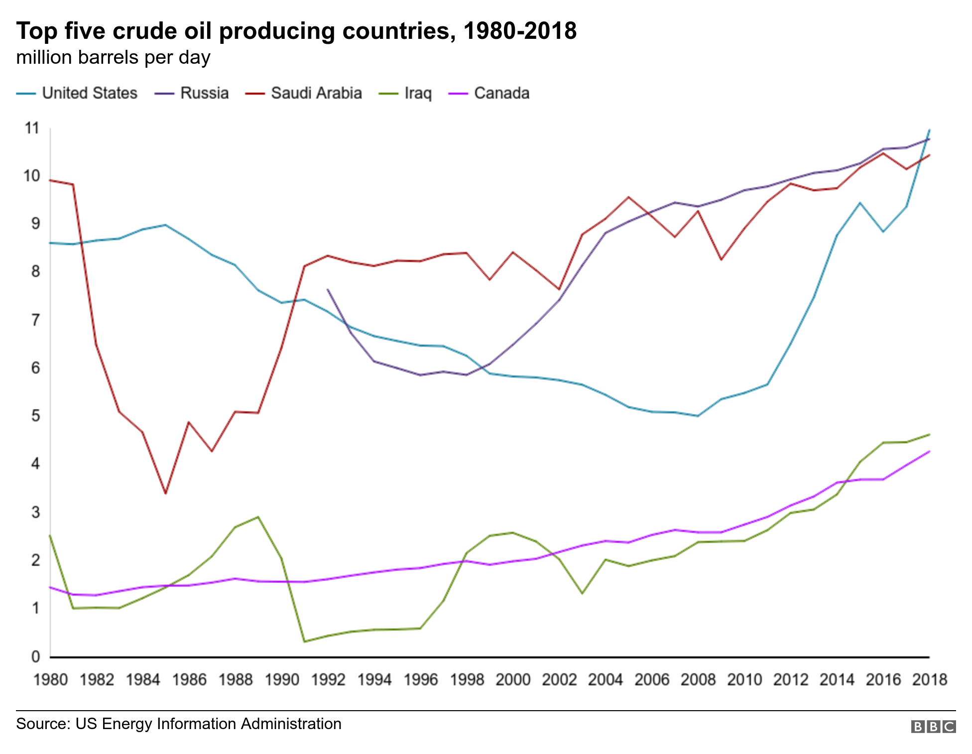 Oil producing countries in 1980-2018