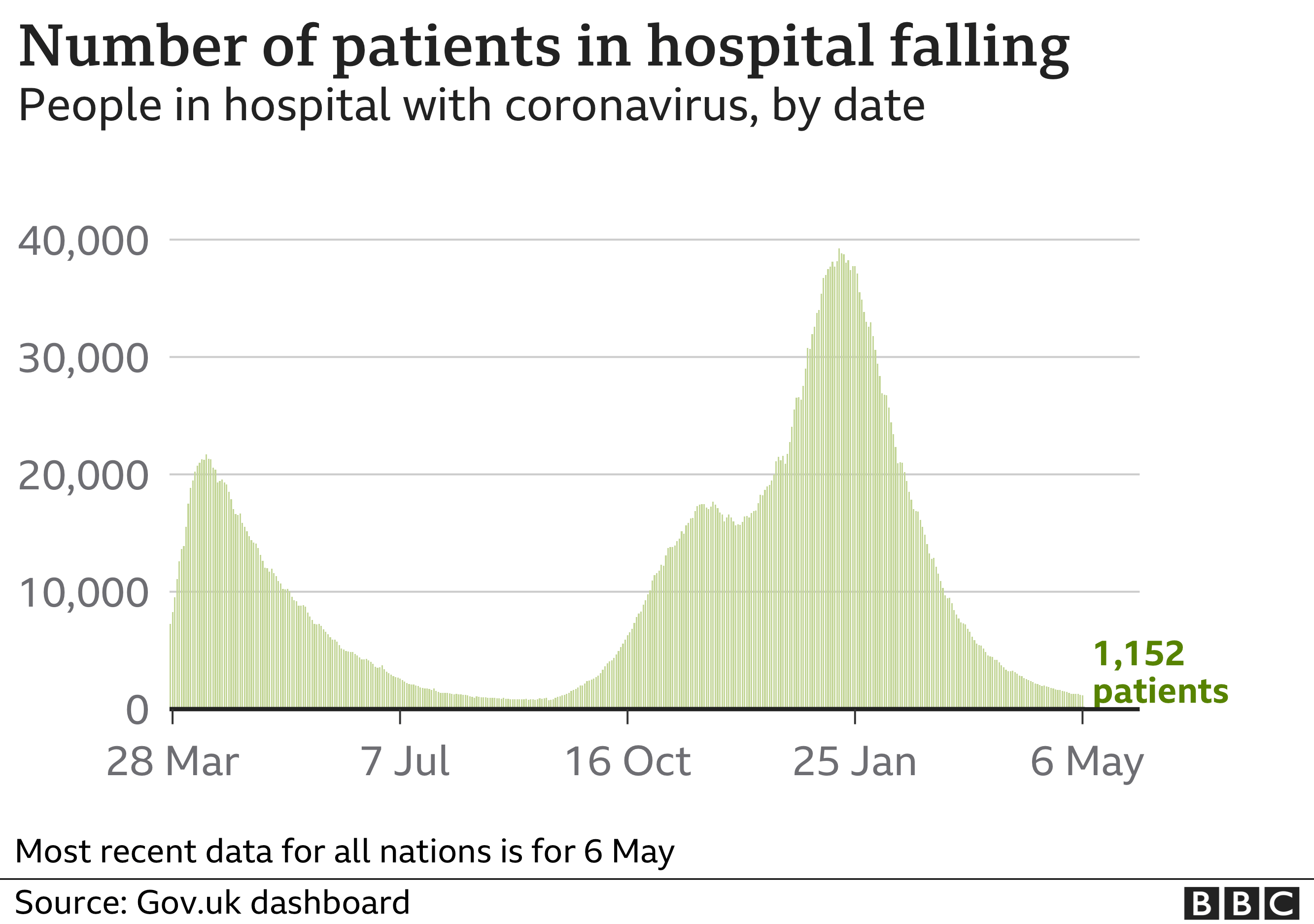 Chart showing the number of patients in hospital is falling. 9 May