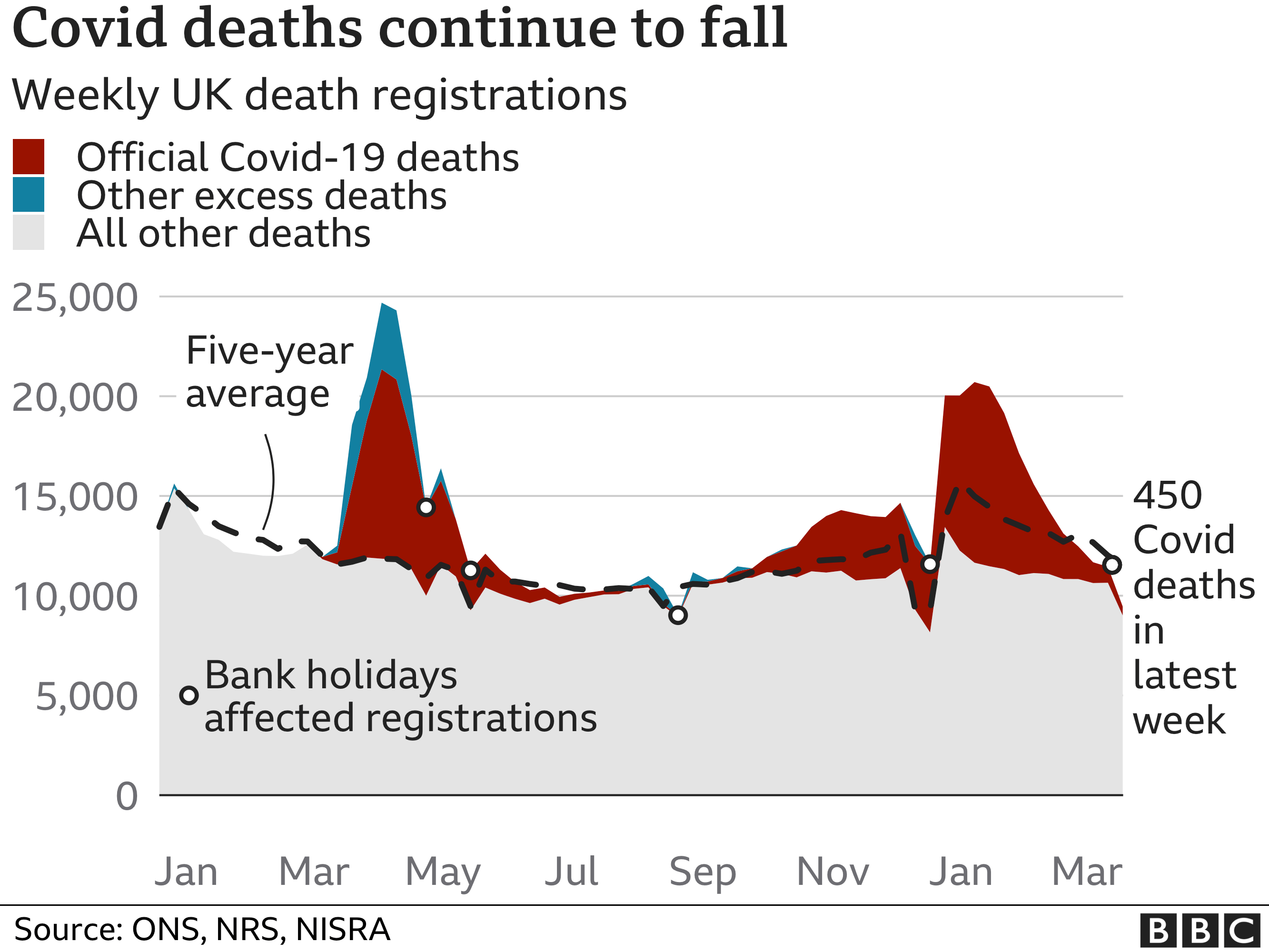 Chart shows Covid deaths are continuing to fall and excess deaths are below normal levels