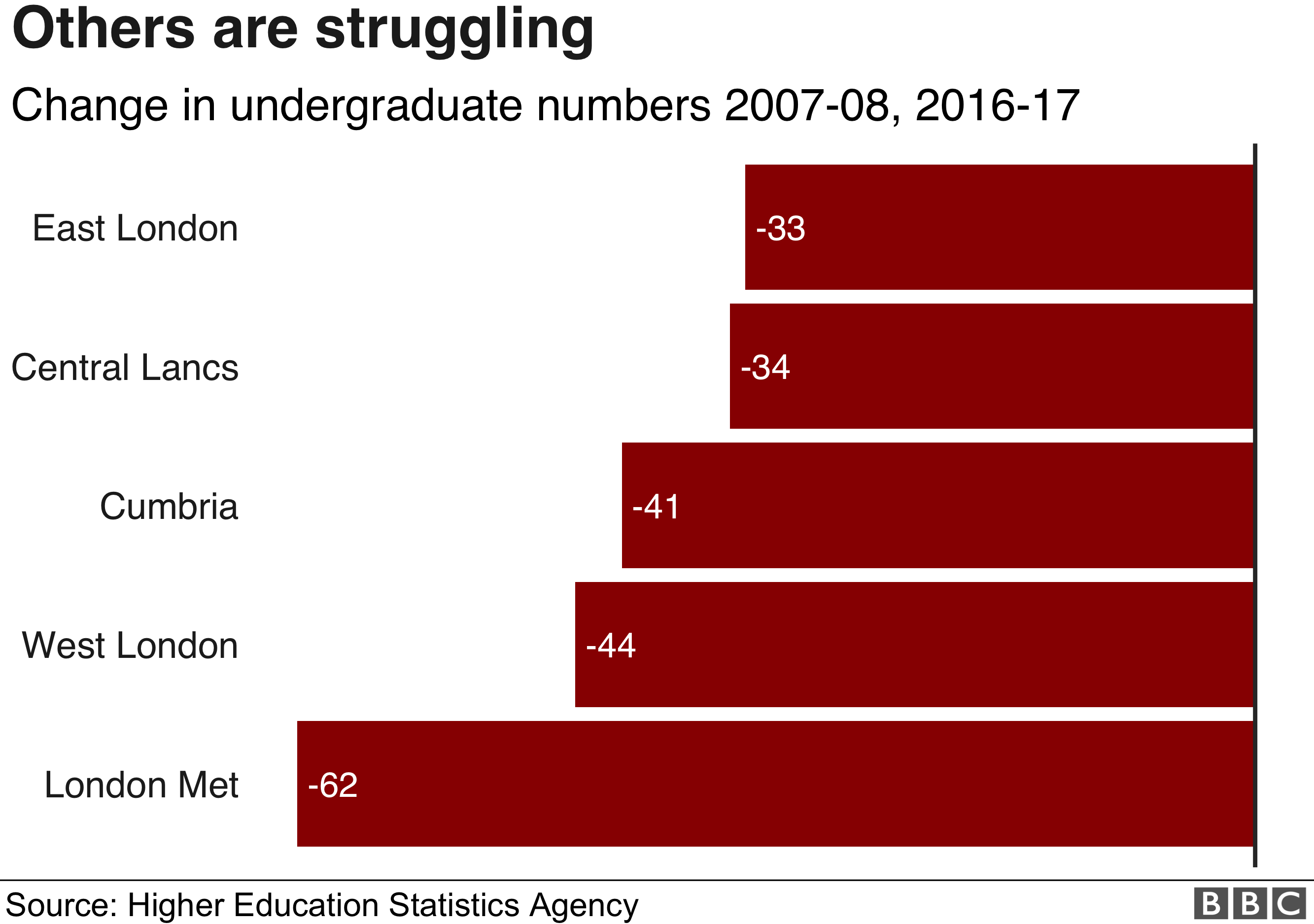 East London, Central Lancs, Cumbria, west London and London Met are the five Universities that have seen the largest decreases between 2007-07 and 2016-17