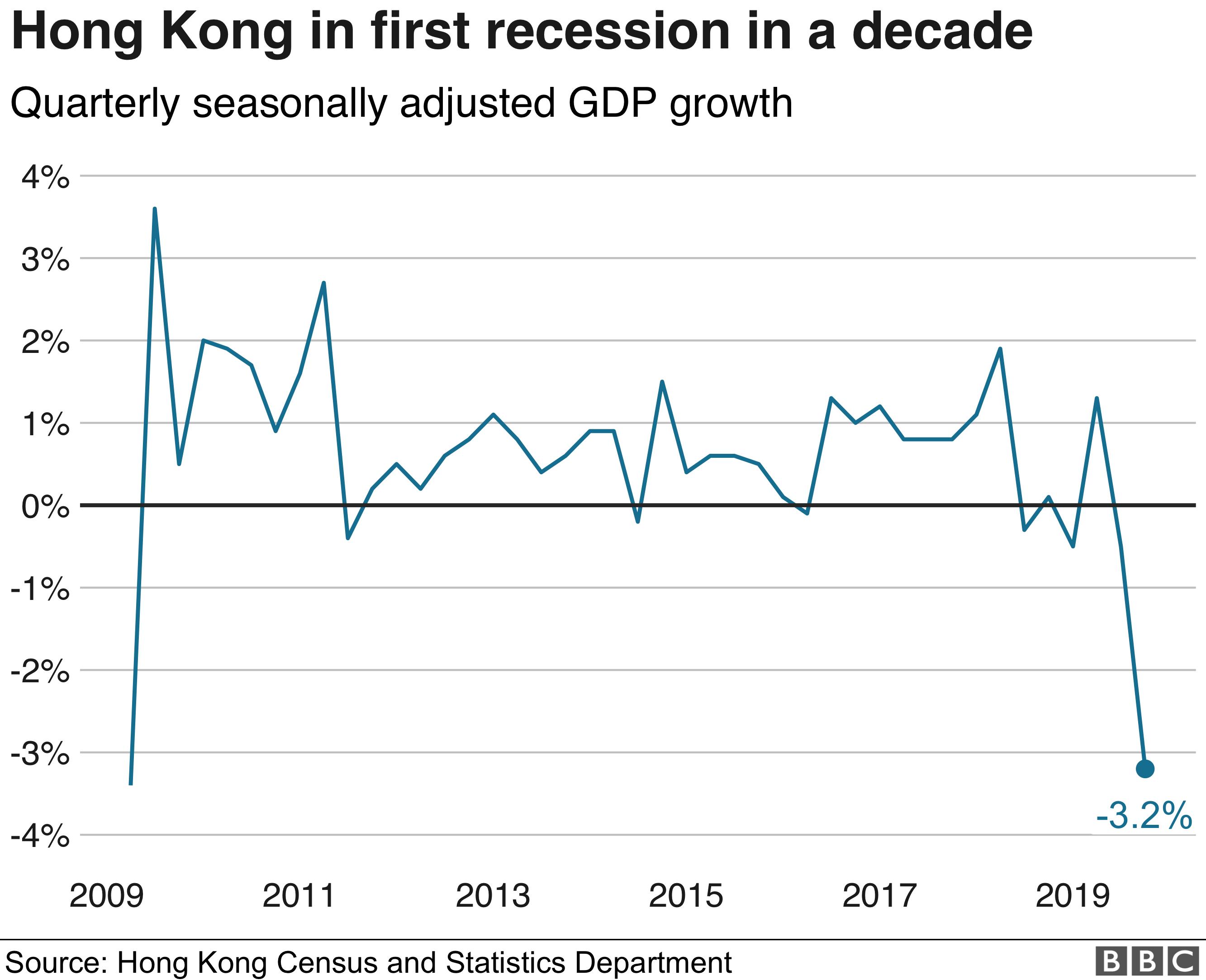 Hong Kong GDP graph