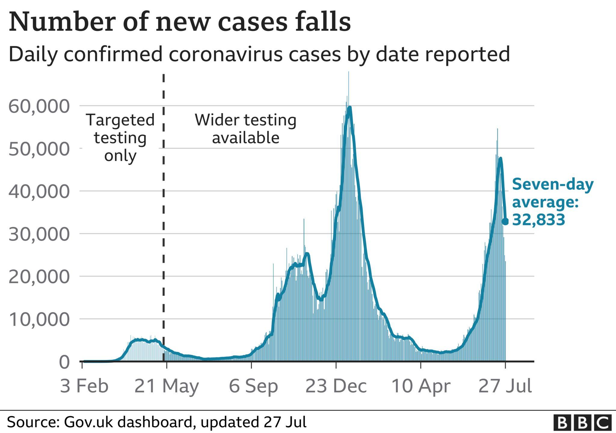 UK daily number of coronavirus cases