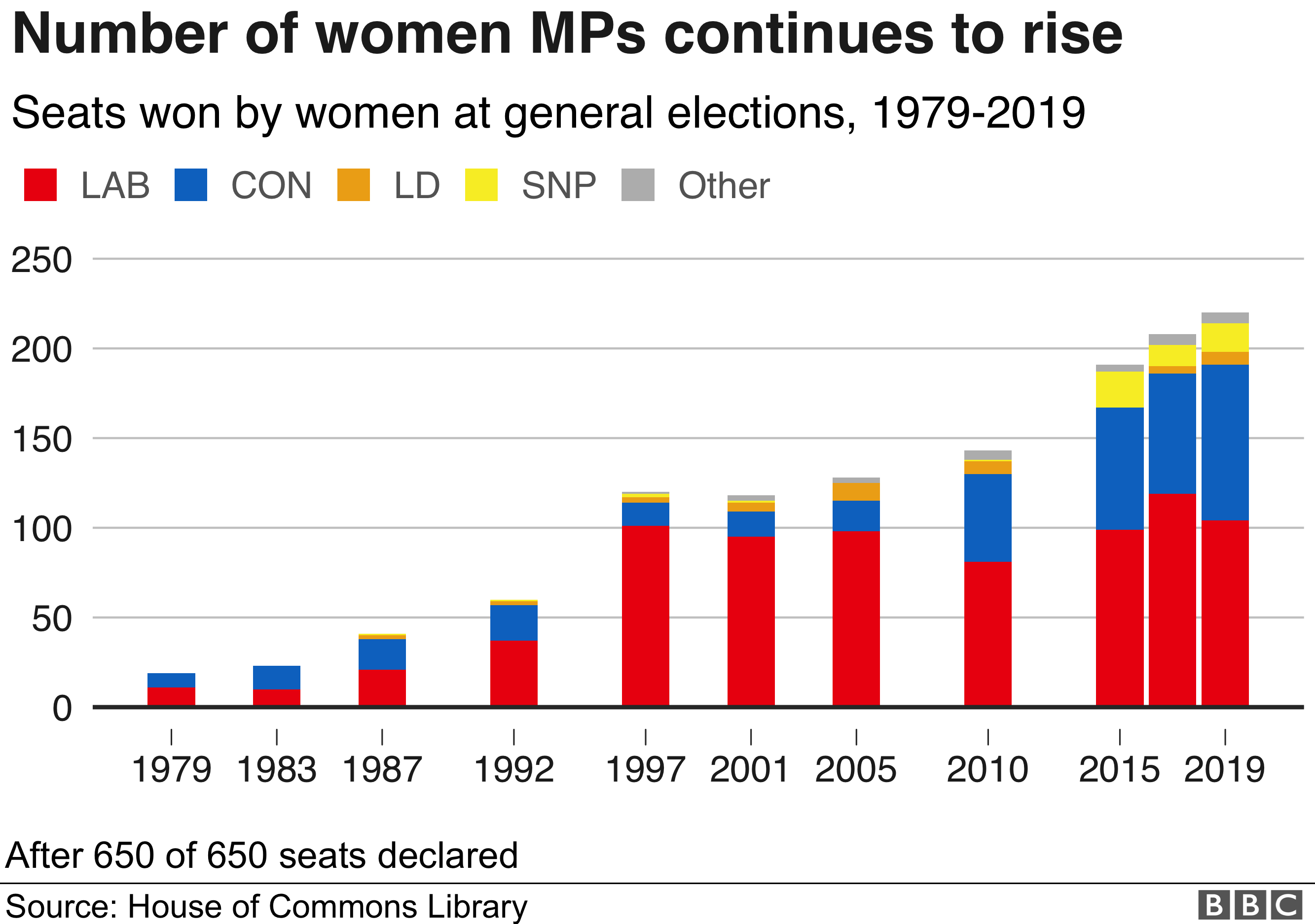 Number of women MPs is rising