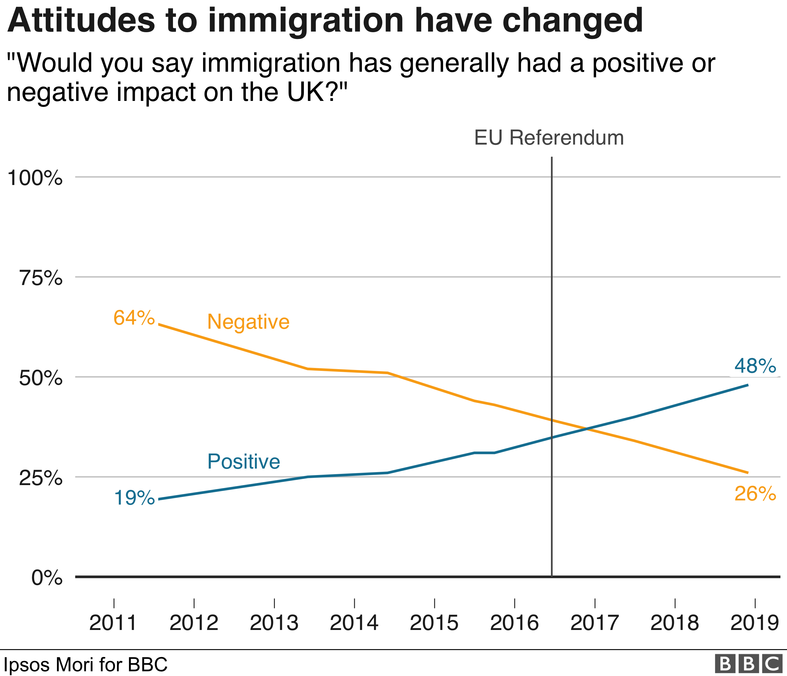 Line chart showing how attitudes to immigration have changed