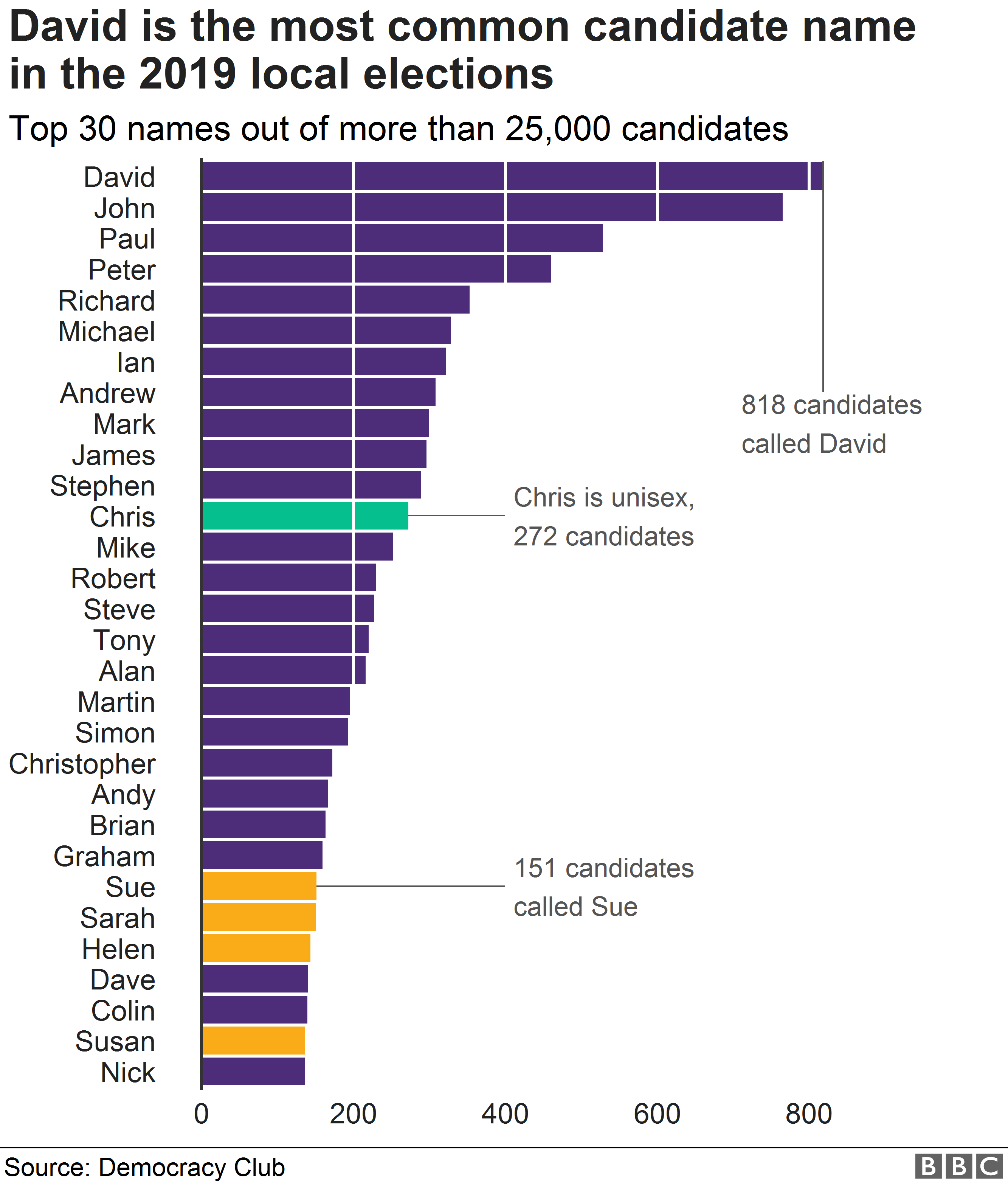 Chart showing David is the most popular name for a candidate