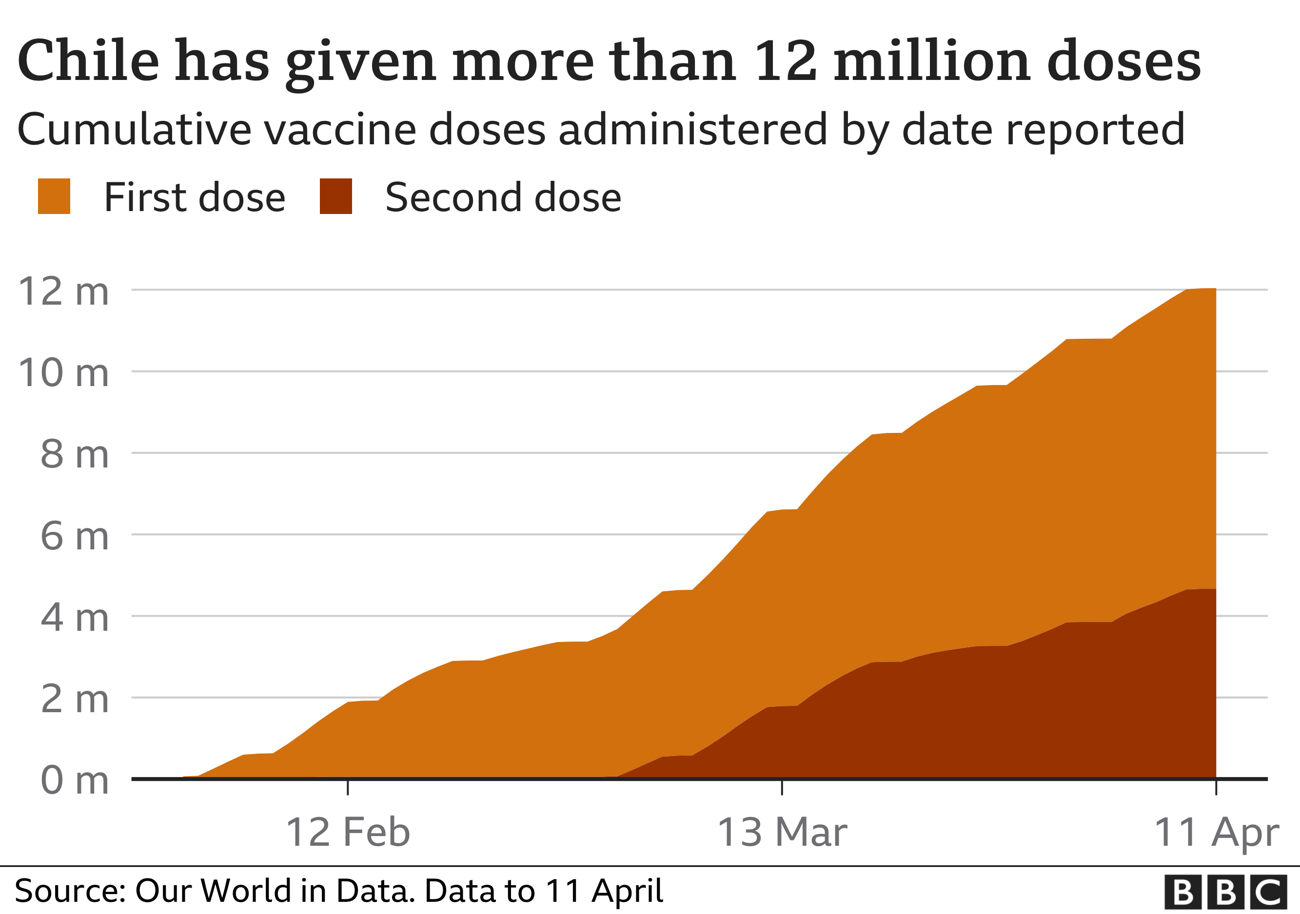 Graph showing Chile's vaccine roll out