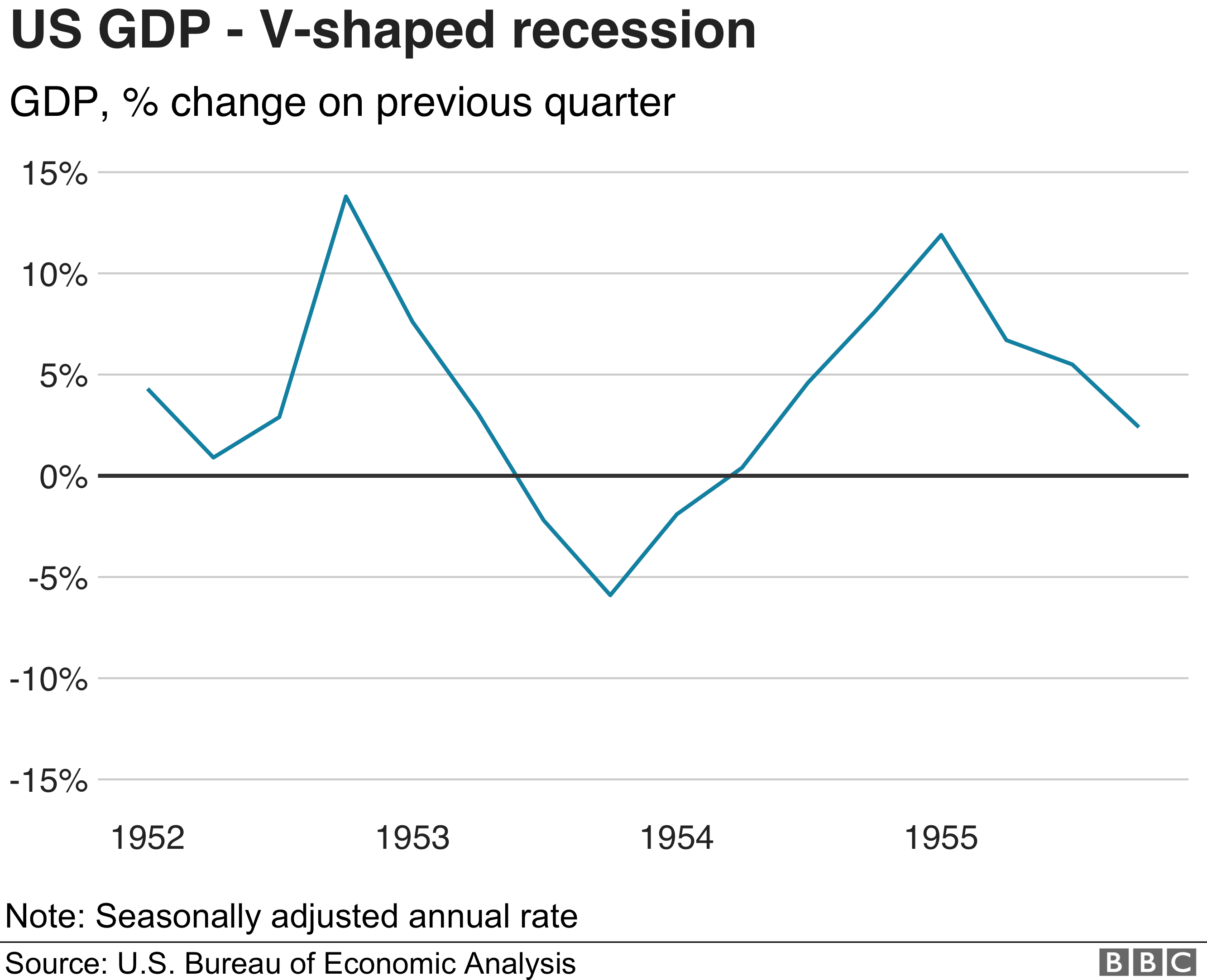 An v-shaped recovery