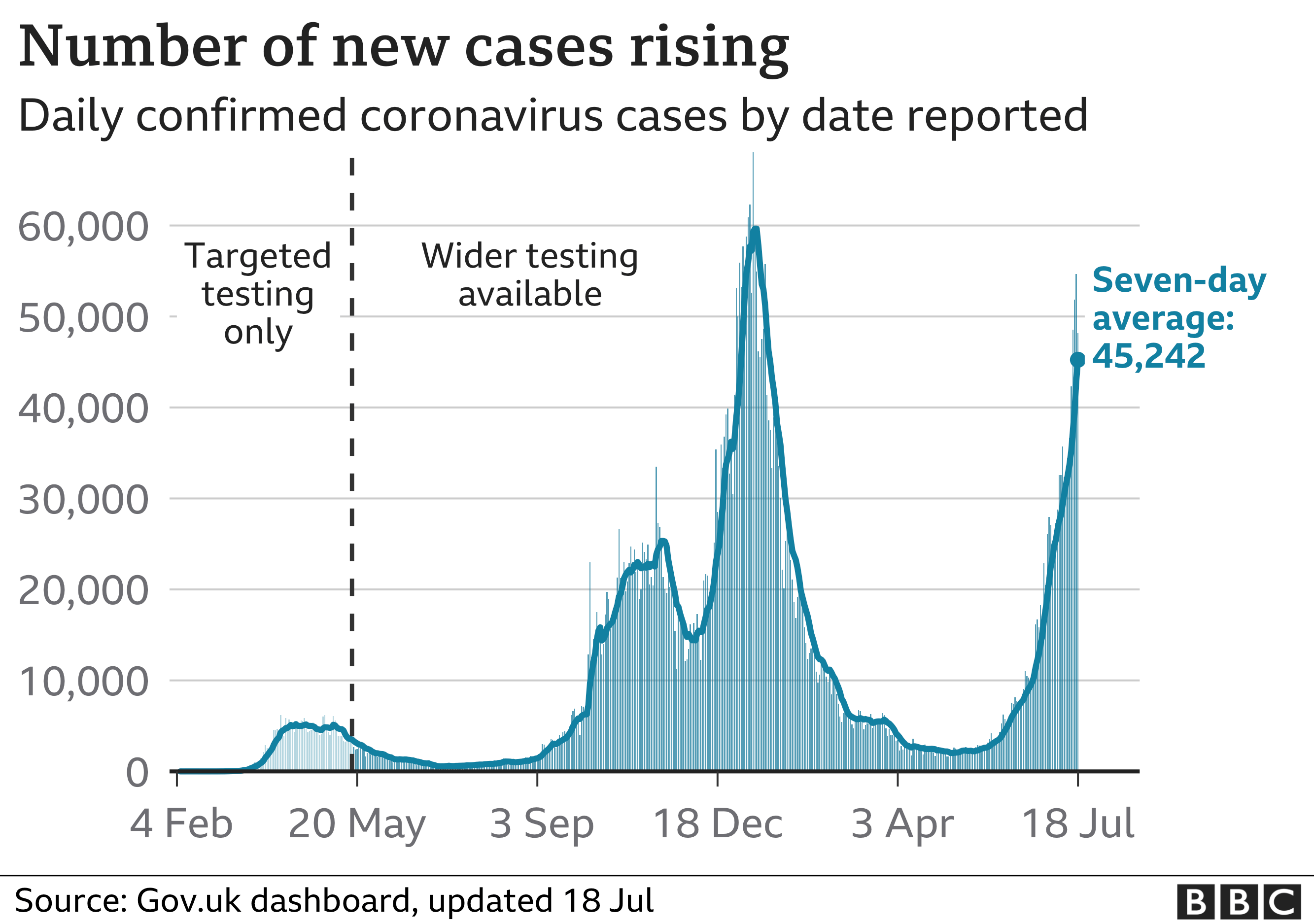 Chart showing that the number of daily cases is rising