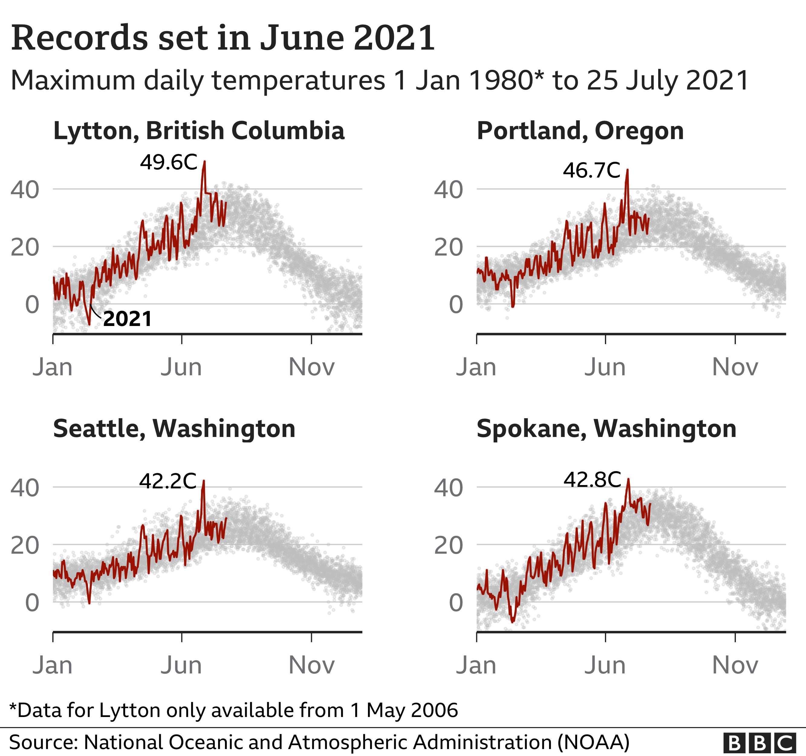 Charts showing record temperatures set in June 2021: Lytton, British Columbia 49.6C; Portland, Oregon 46.7C; Seattle, Washington 42.2C; Spokane, Washington 42.8C