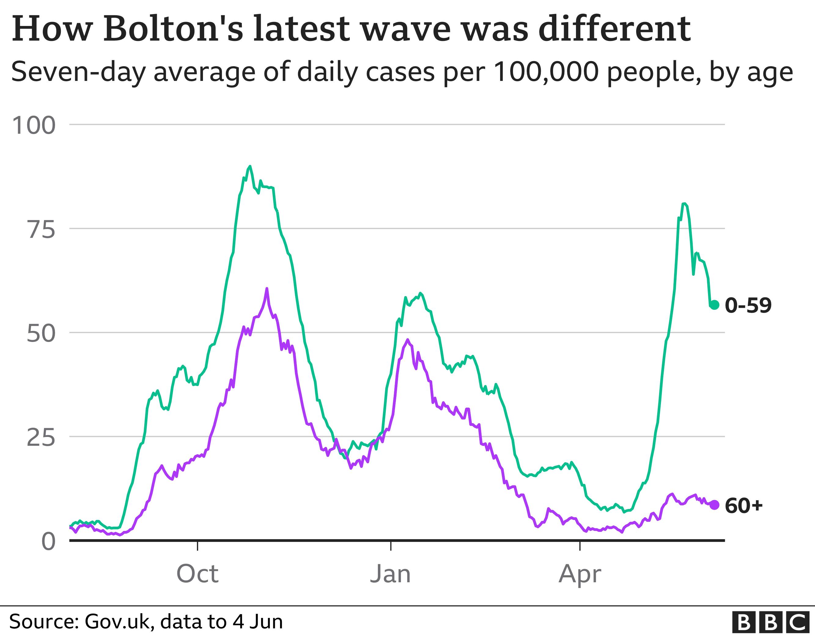 Cases in Bolton
