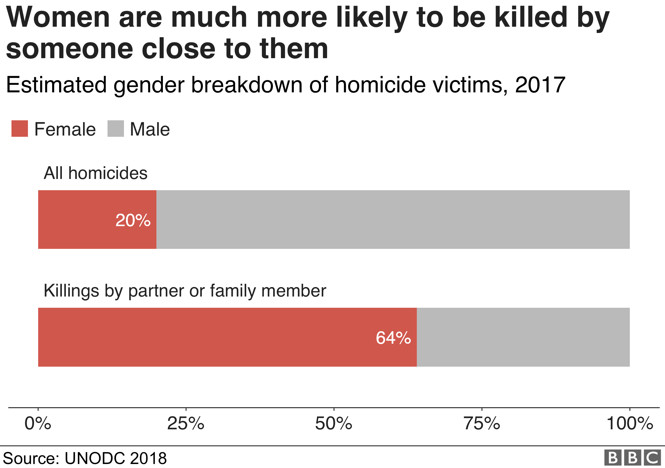 Women are much more likely to be killed by someone close to them
