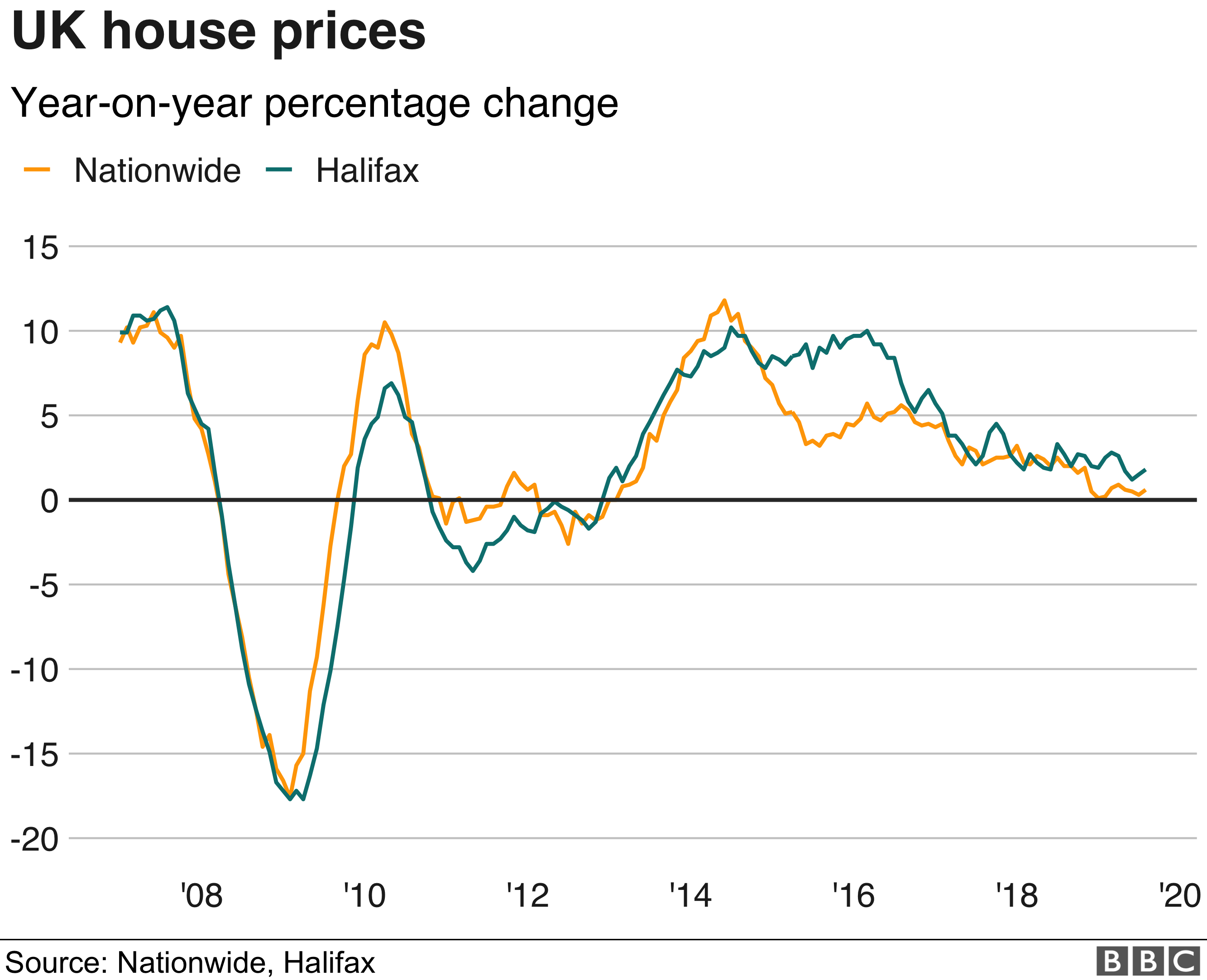 Chart showing year-on-year % house price change