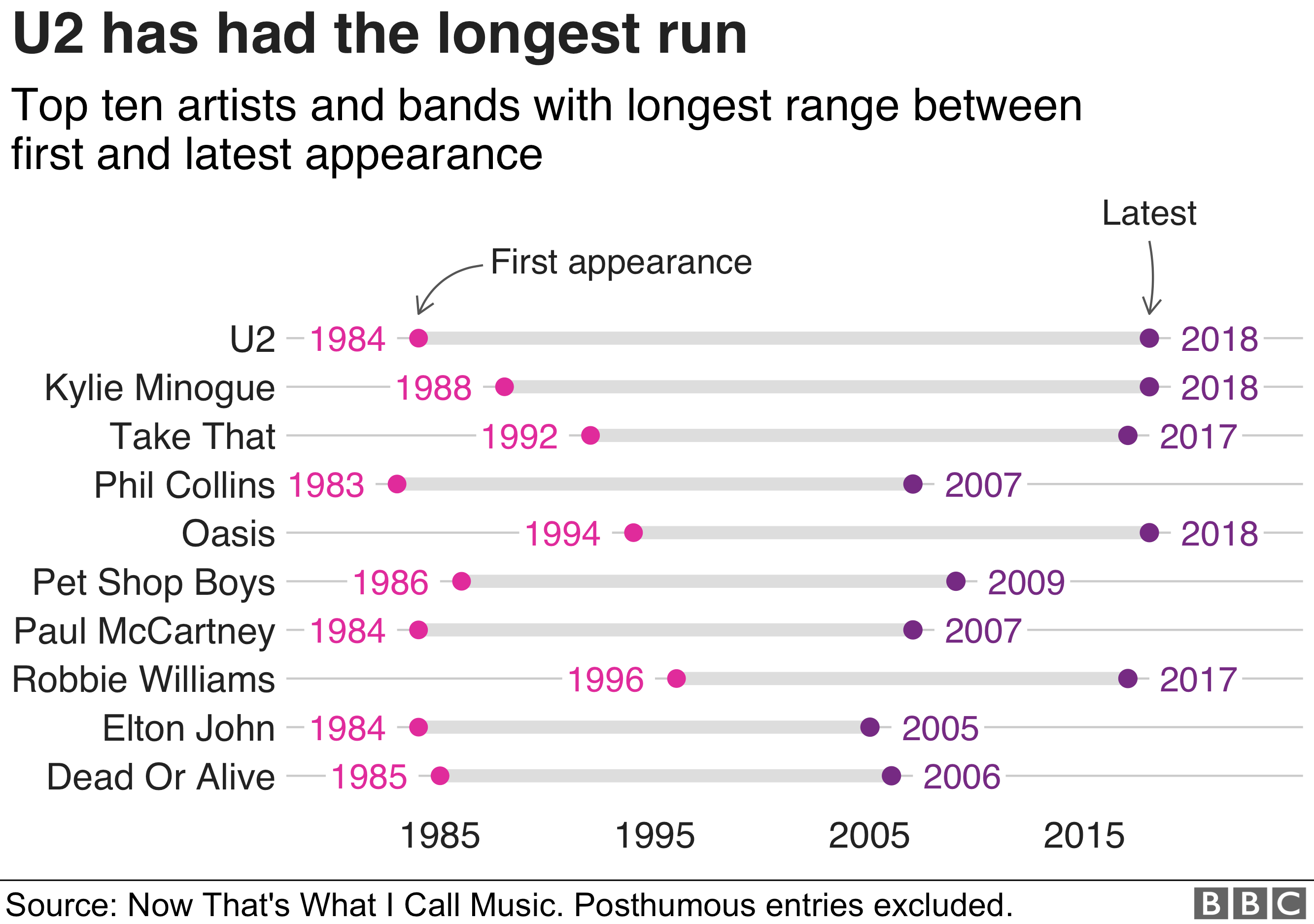 Artists with the most longevity on Now albums