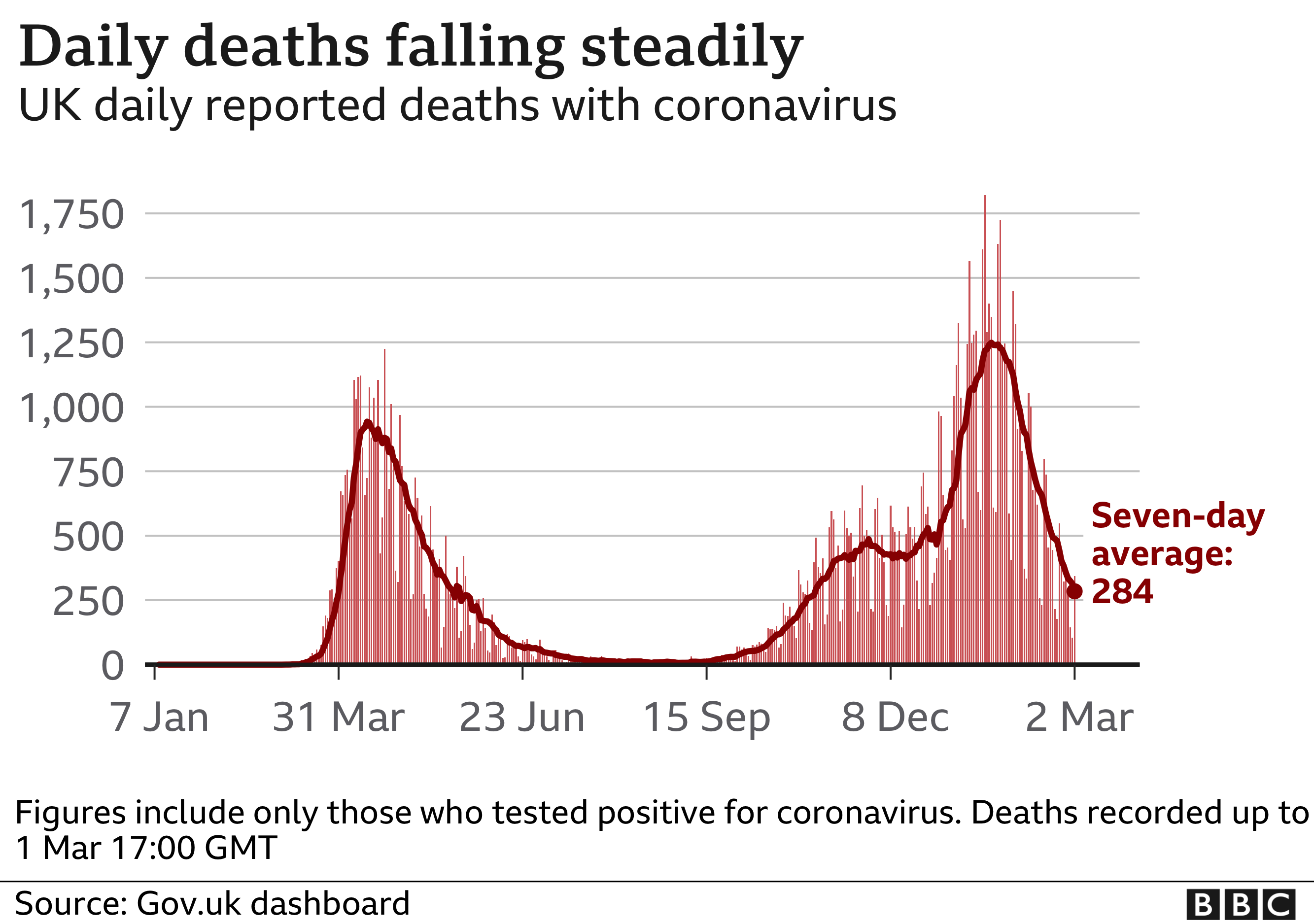 Chart showing daily deaths are falling steadily. Updated 2 Mar.