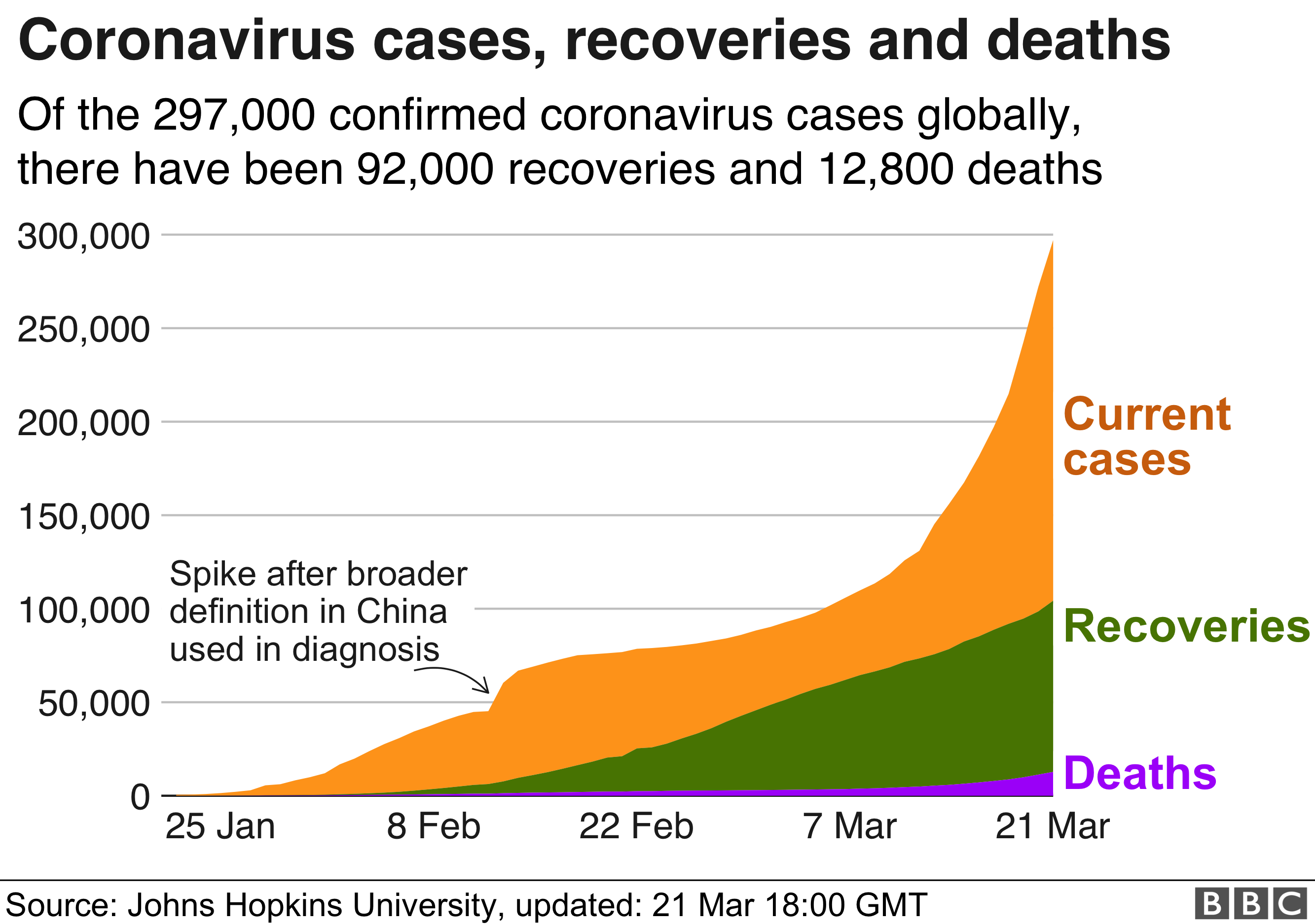 Chart showing cases, recoveries and deaths