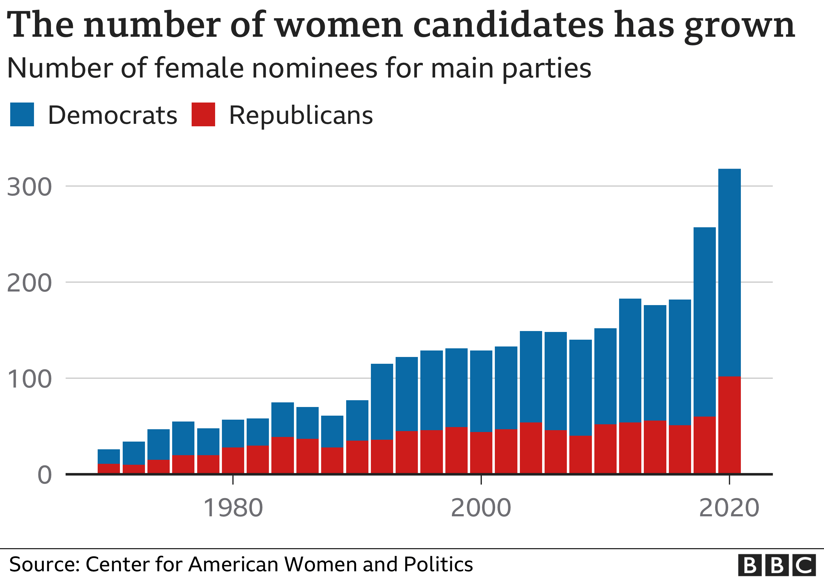 Chart showing the rising number of women standing as candidates for the main parties