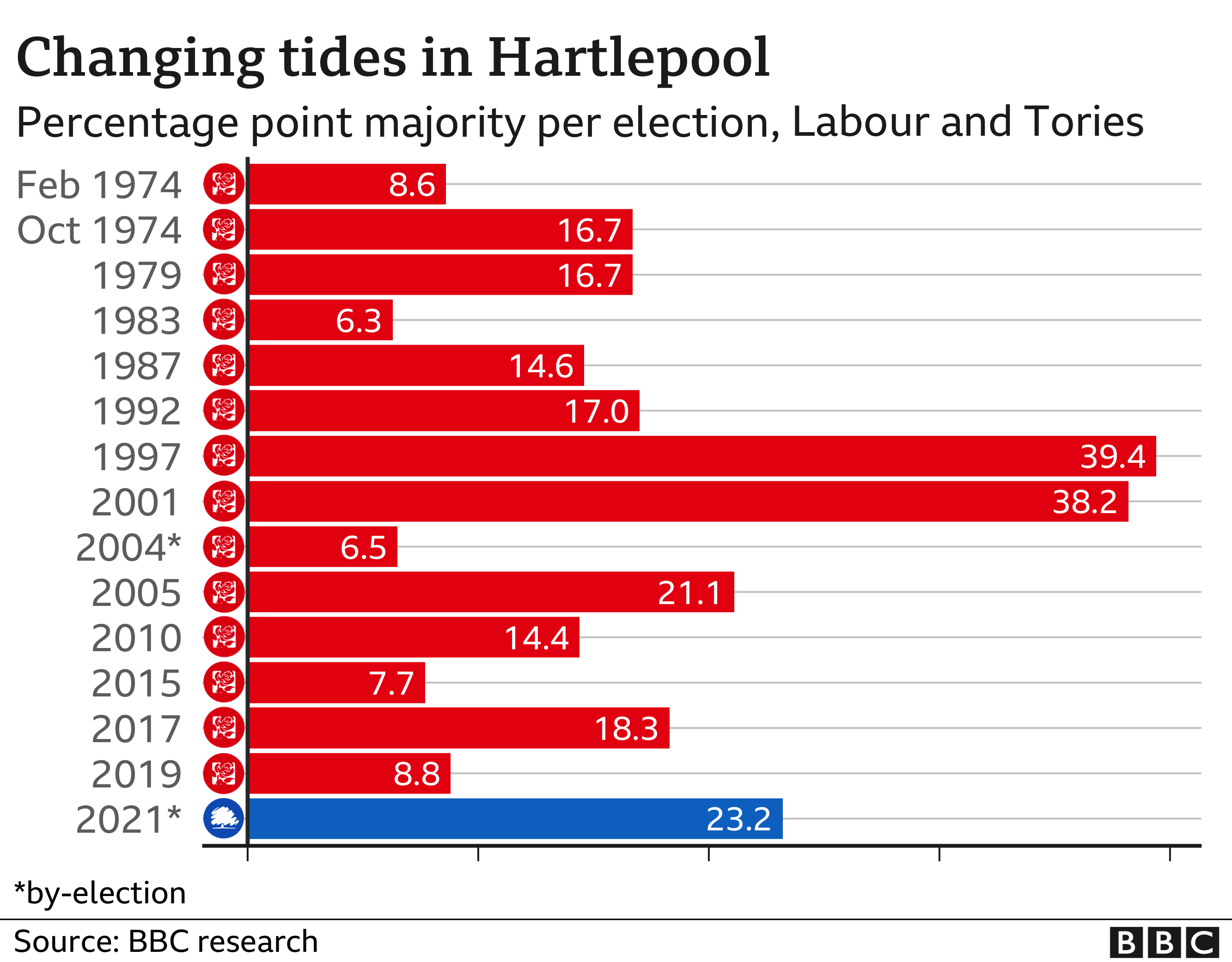 The Conservatives have a majority of 23.2% in Hartlepool. In 1997 Labour were 39.4 points ahead